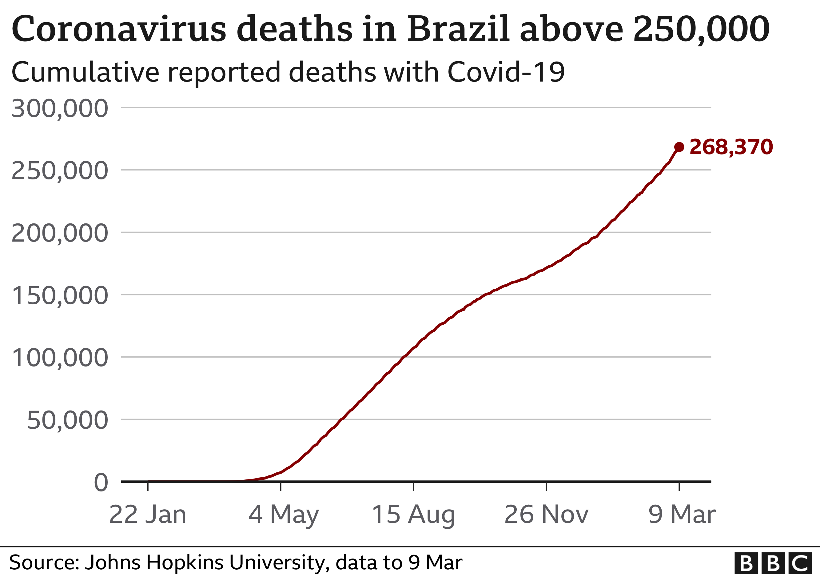 Graph shows cumulative reported deaths in Brazil