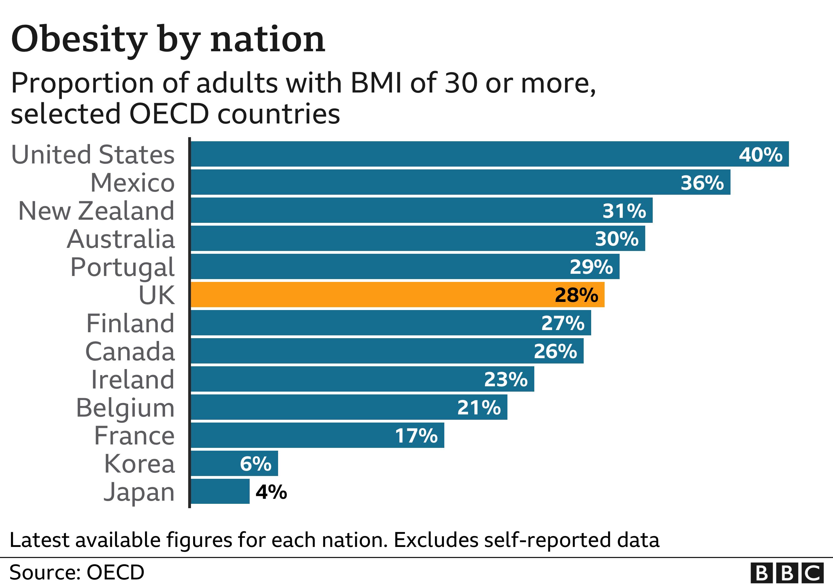Obesity by nation