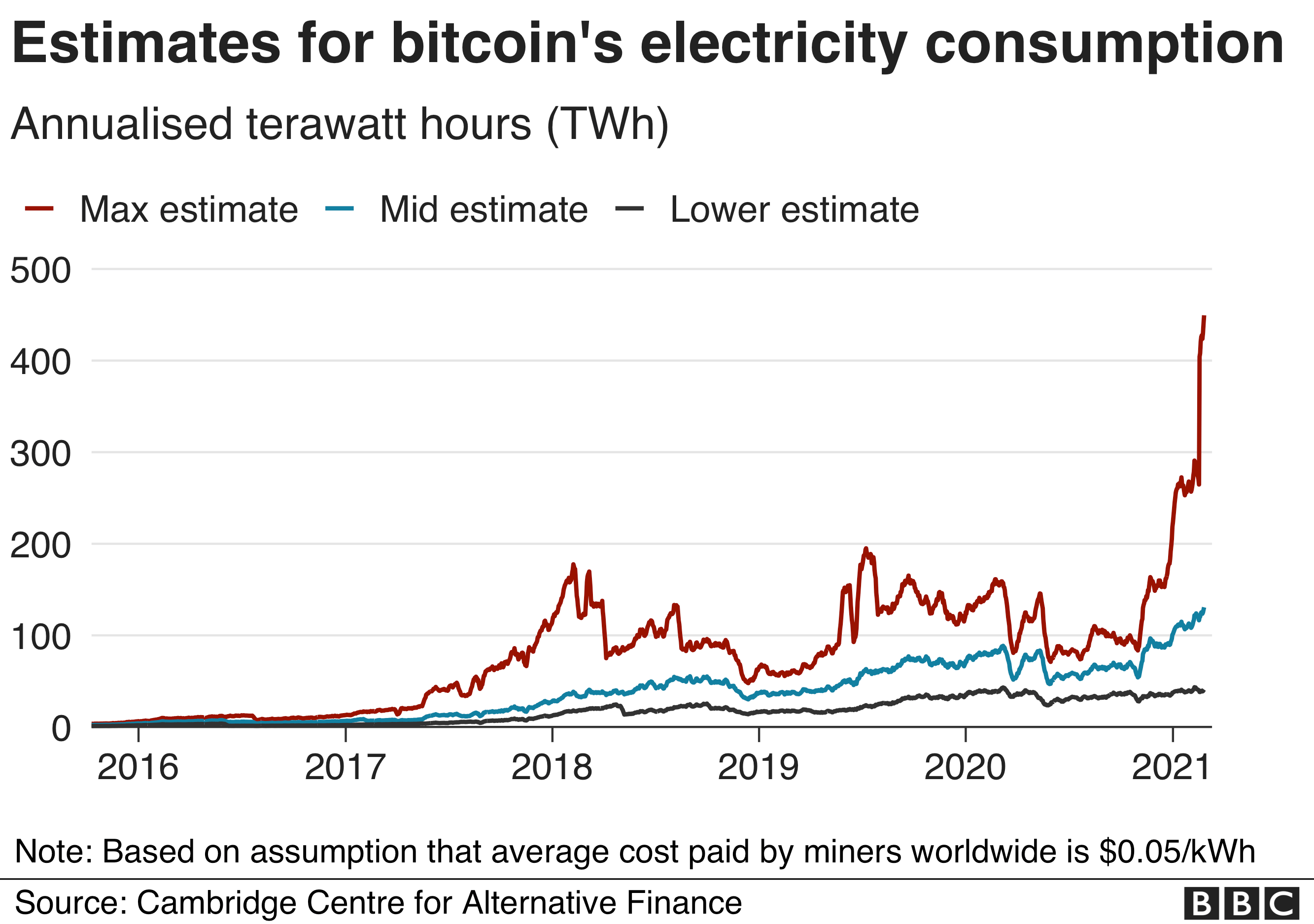 Estimates for bitcoin's electricity consumption