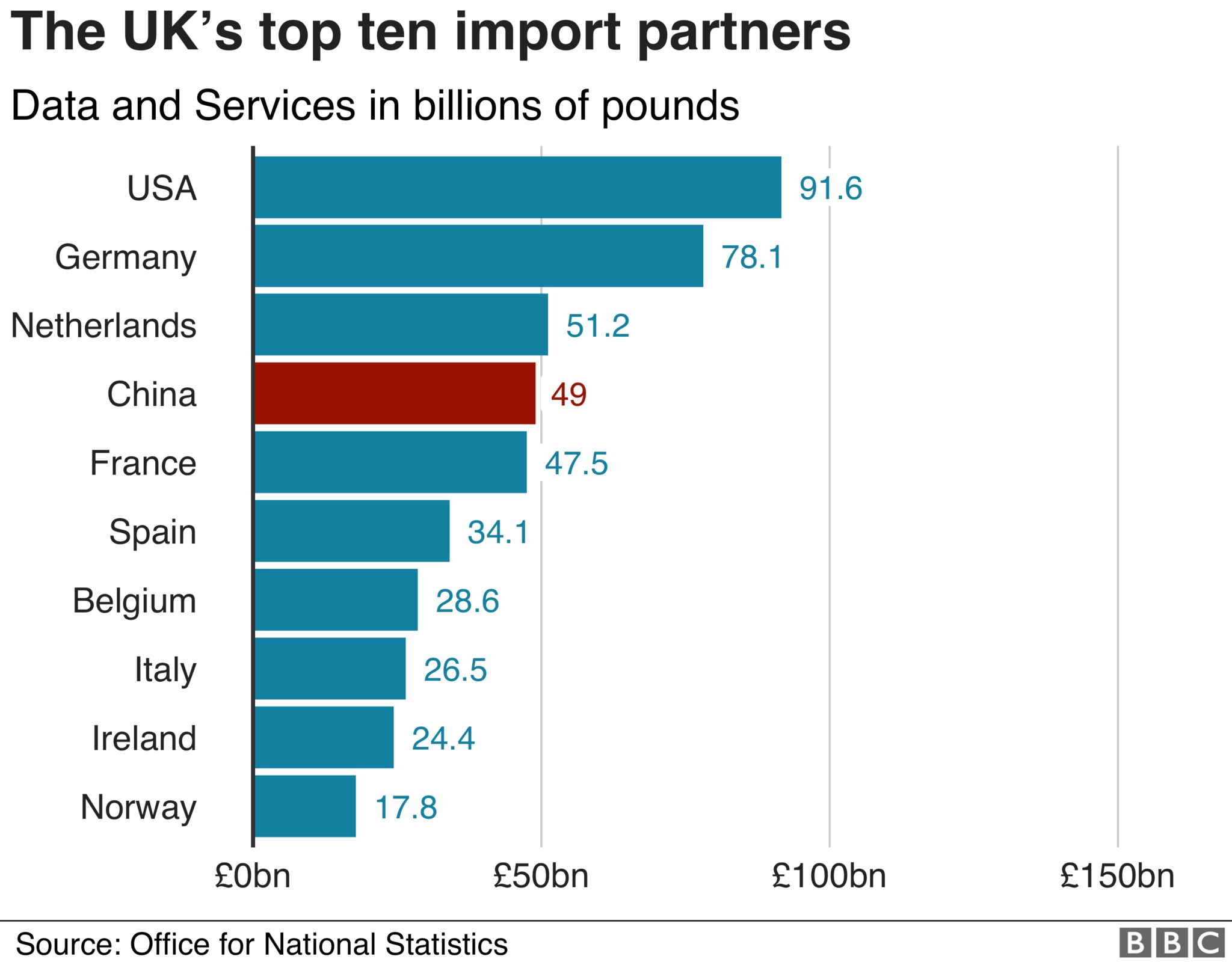 Import partners