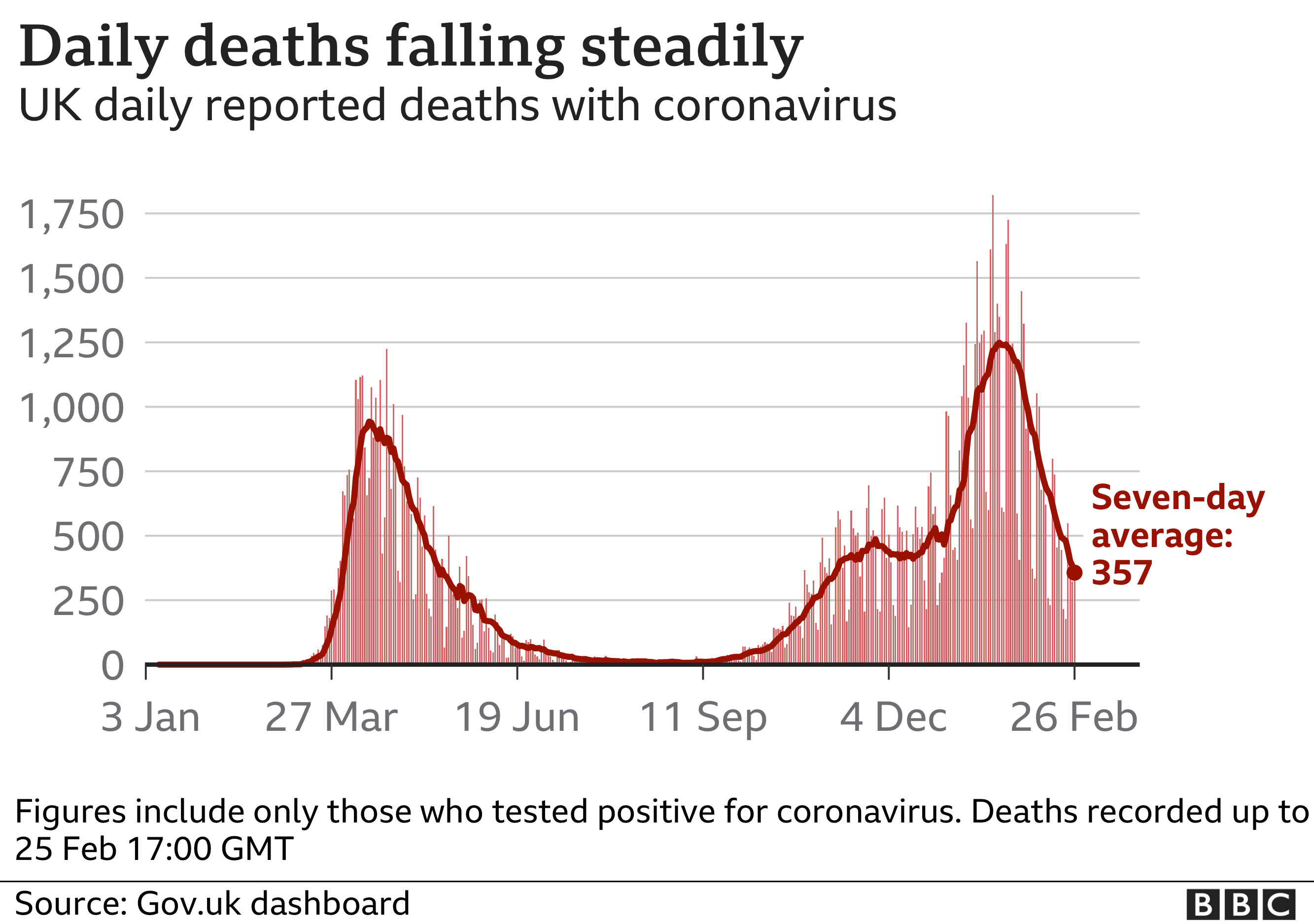 Chart showing daily deaths are falling steadily. Updated 26 Feb.