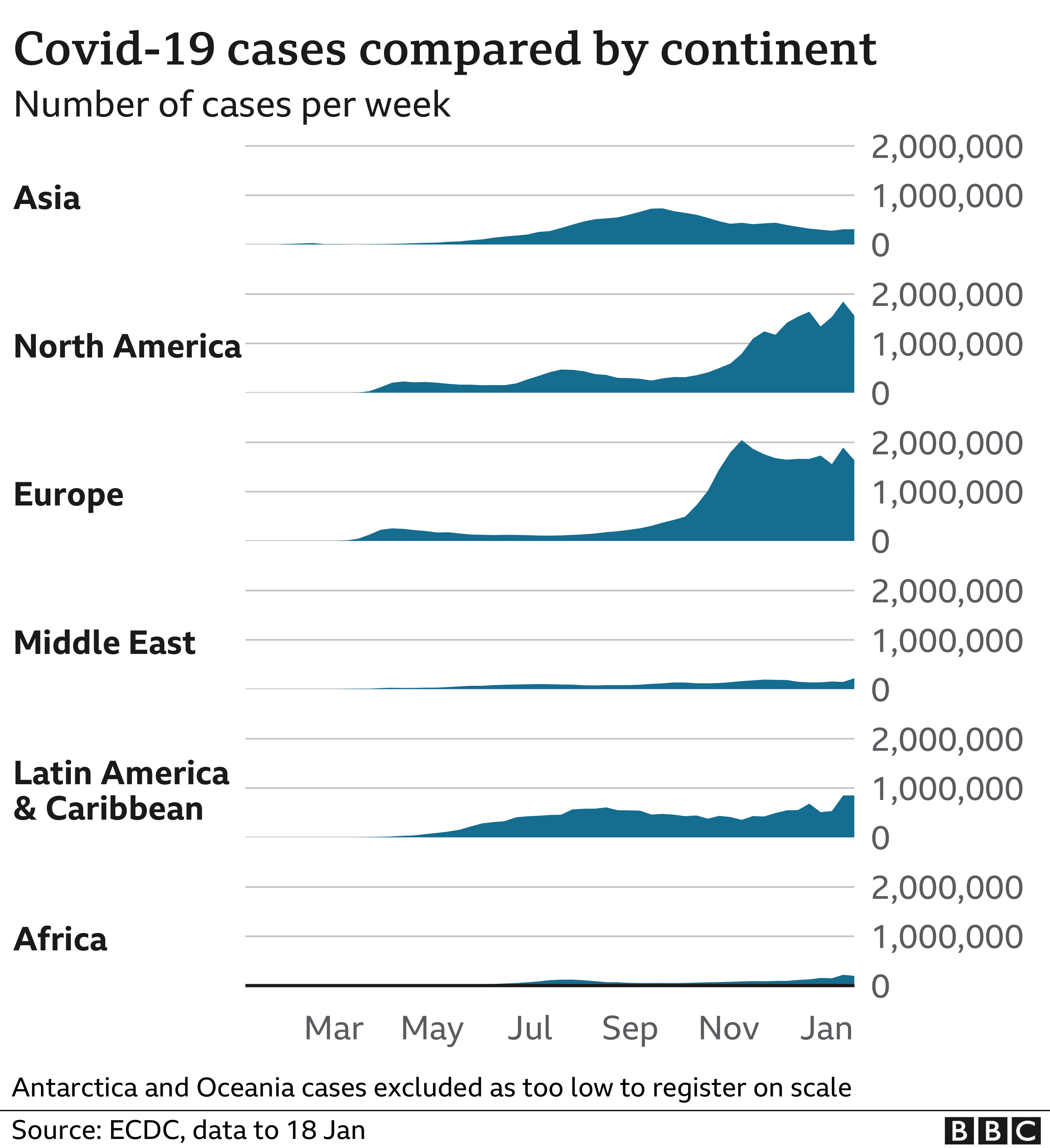 Chart showing cases by continent. Updated 22 Jan.