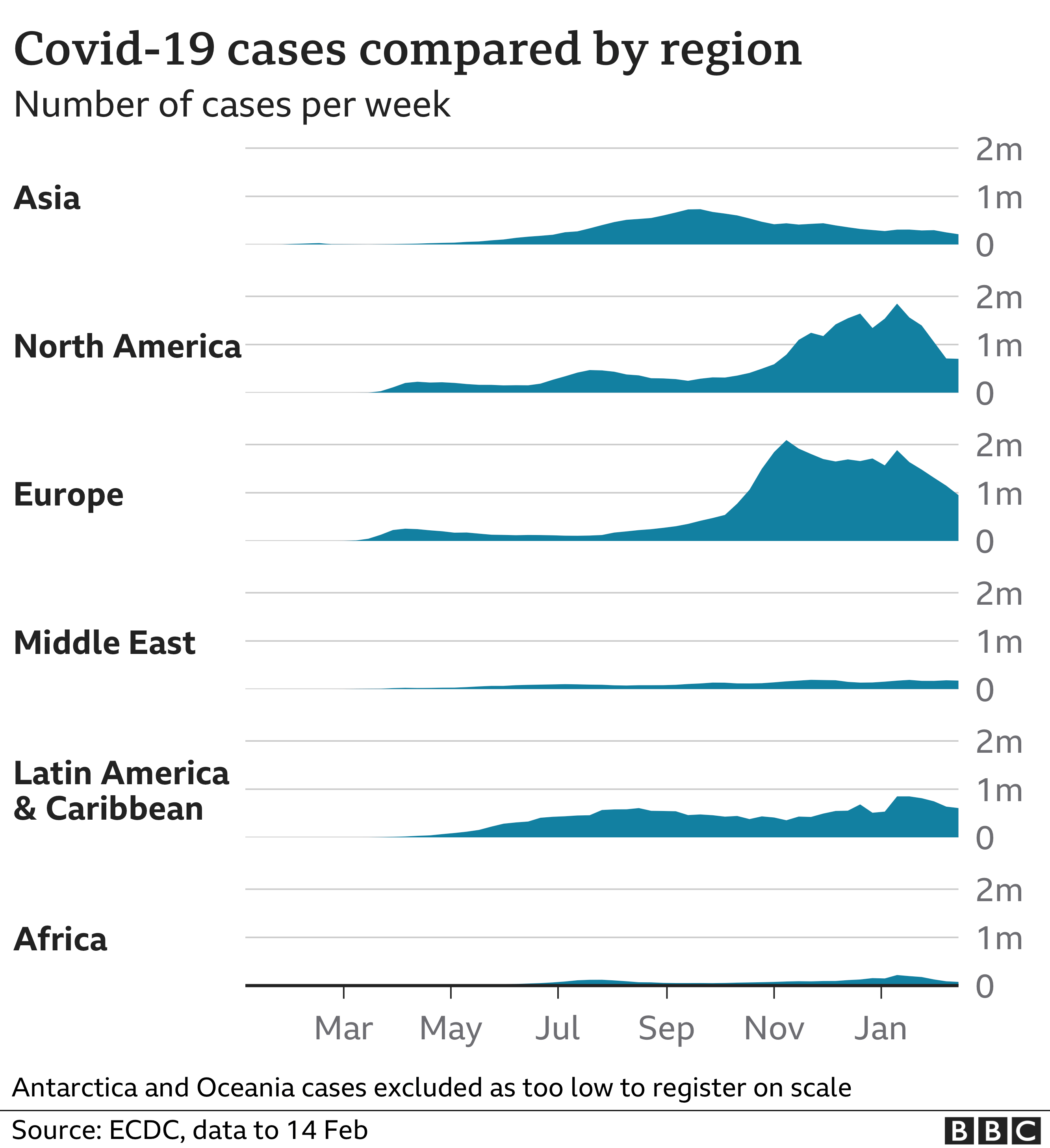 Chart showing number of weekly cases by region