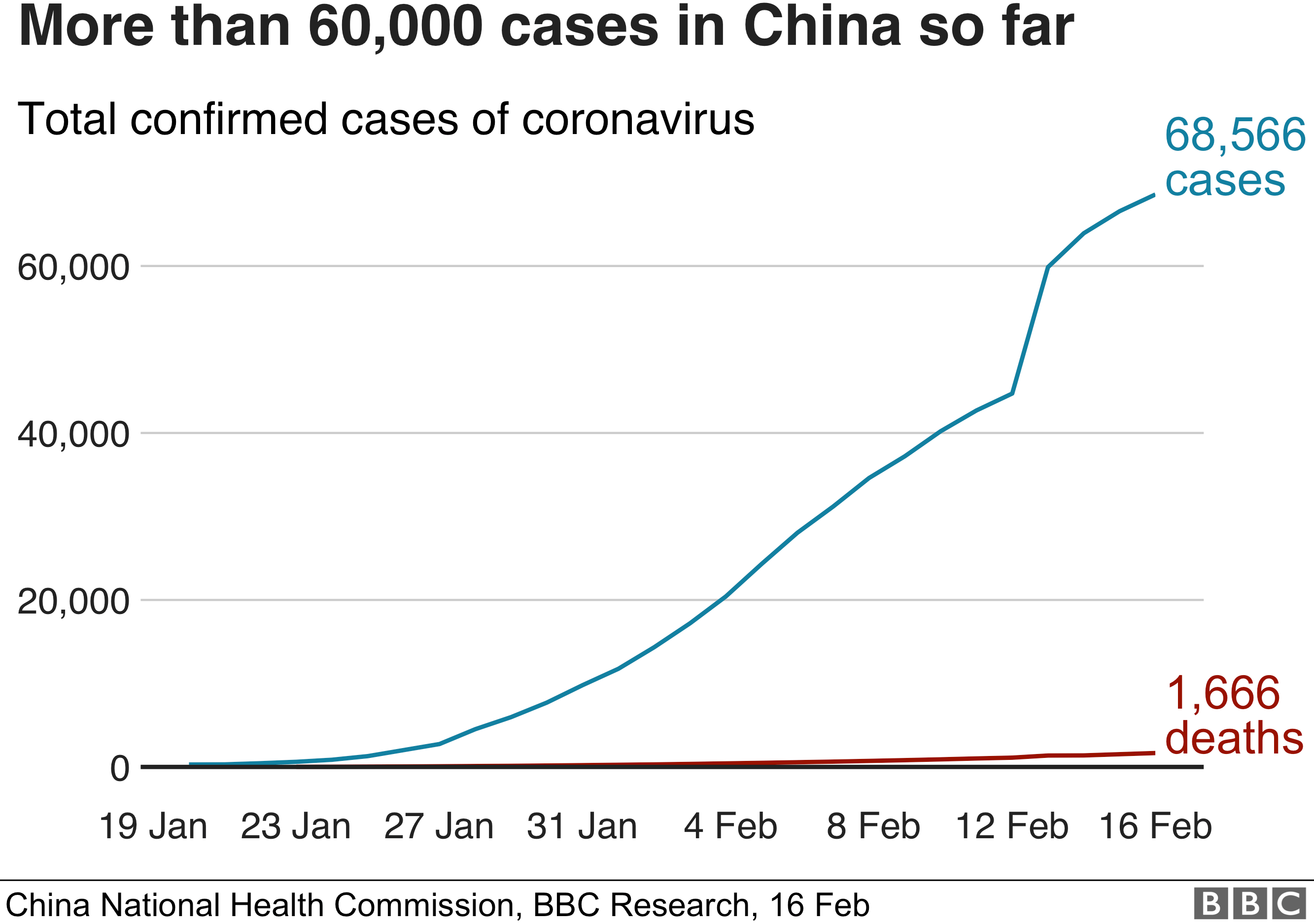 BBC chart showing total number of coronavirus cases in China, 16 February 2020