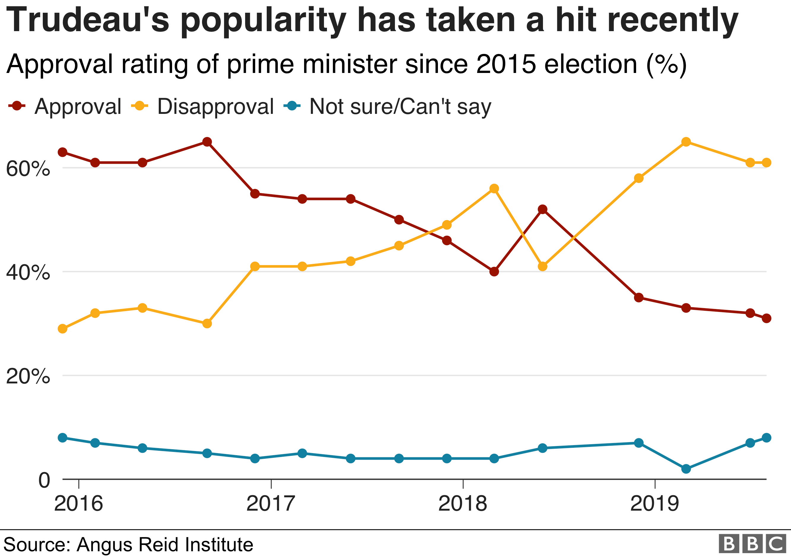A graph showing the changes in Justin Trudeau's approval ratings since his election.