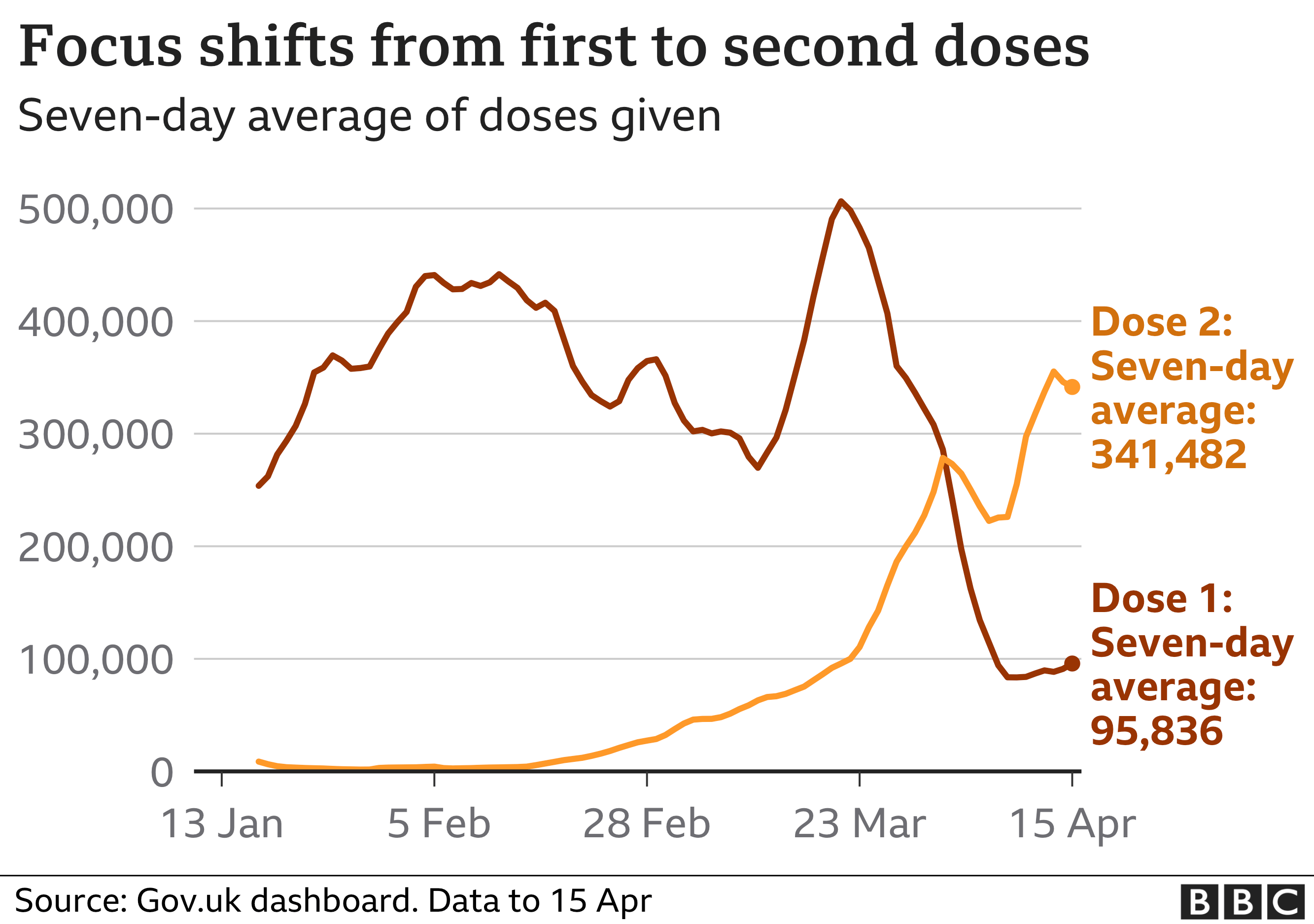 Chart showing daily vaccination figures for first and second doses. Updated 16 April