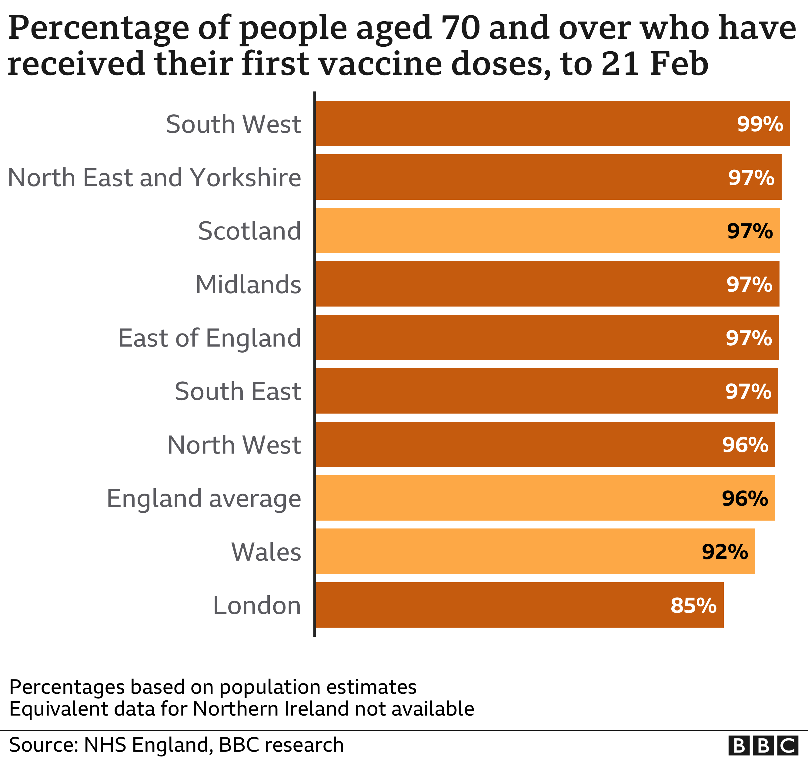 Percentage of over-70s vaccinated with first dose