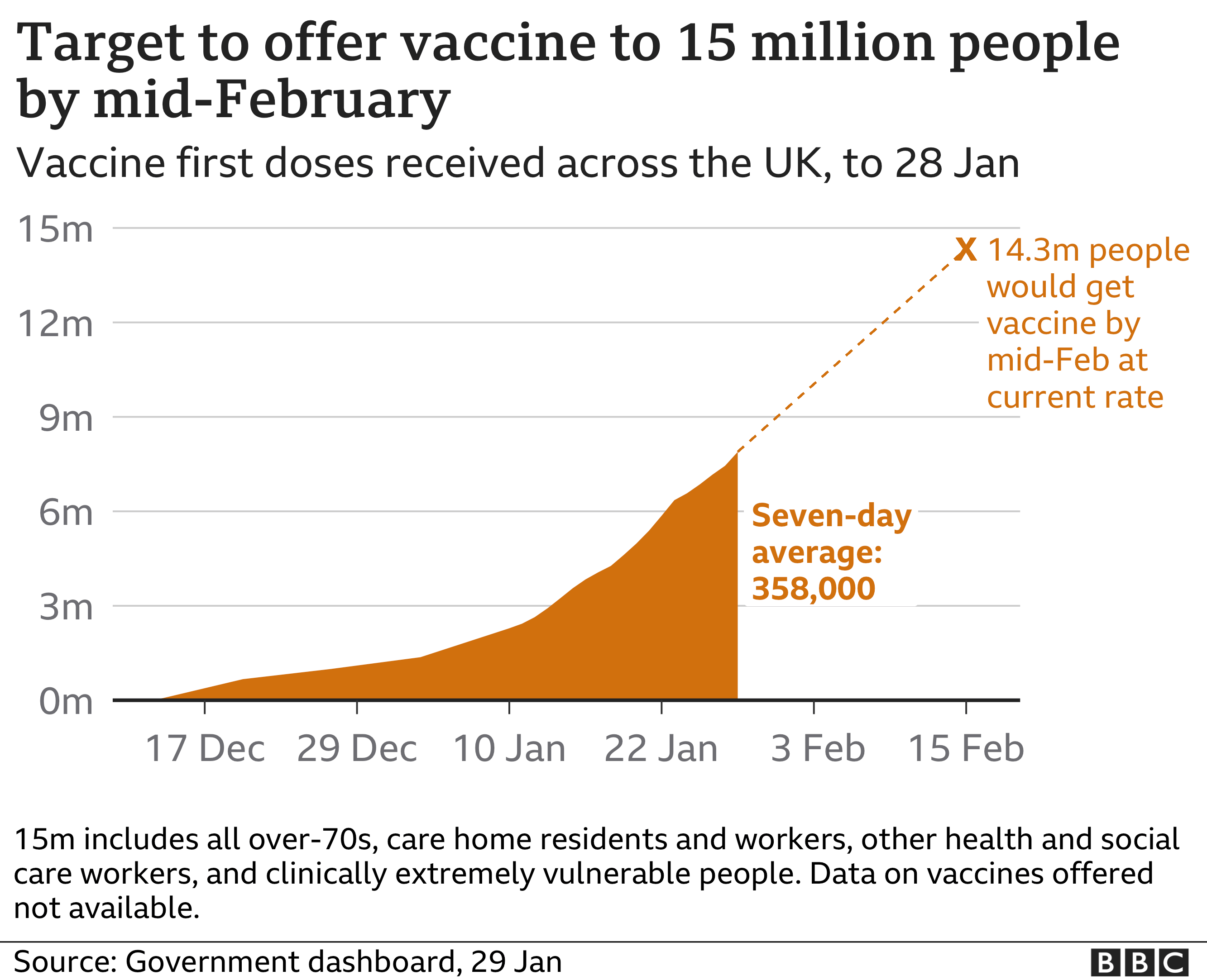 Chart showing status of UK vaccination target