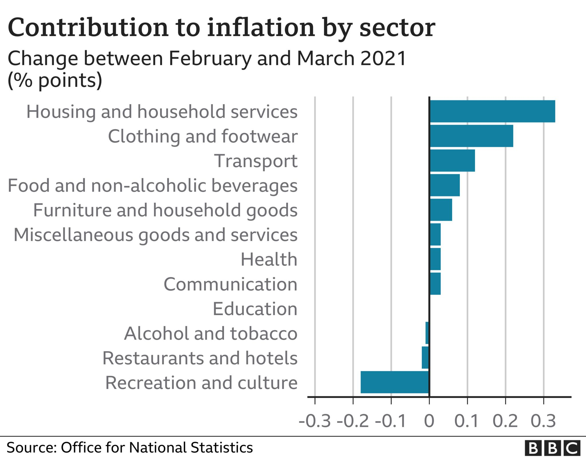 Inflation contributory factors chart