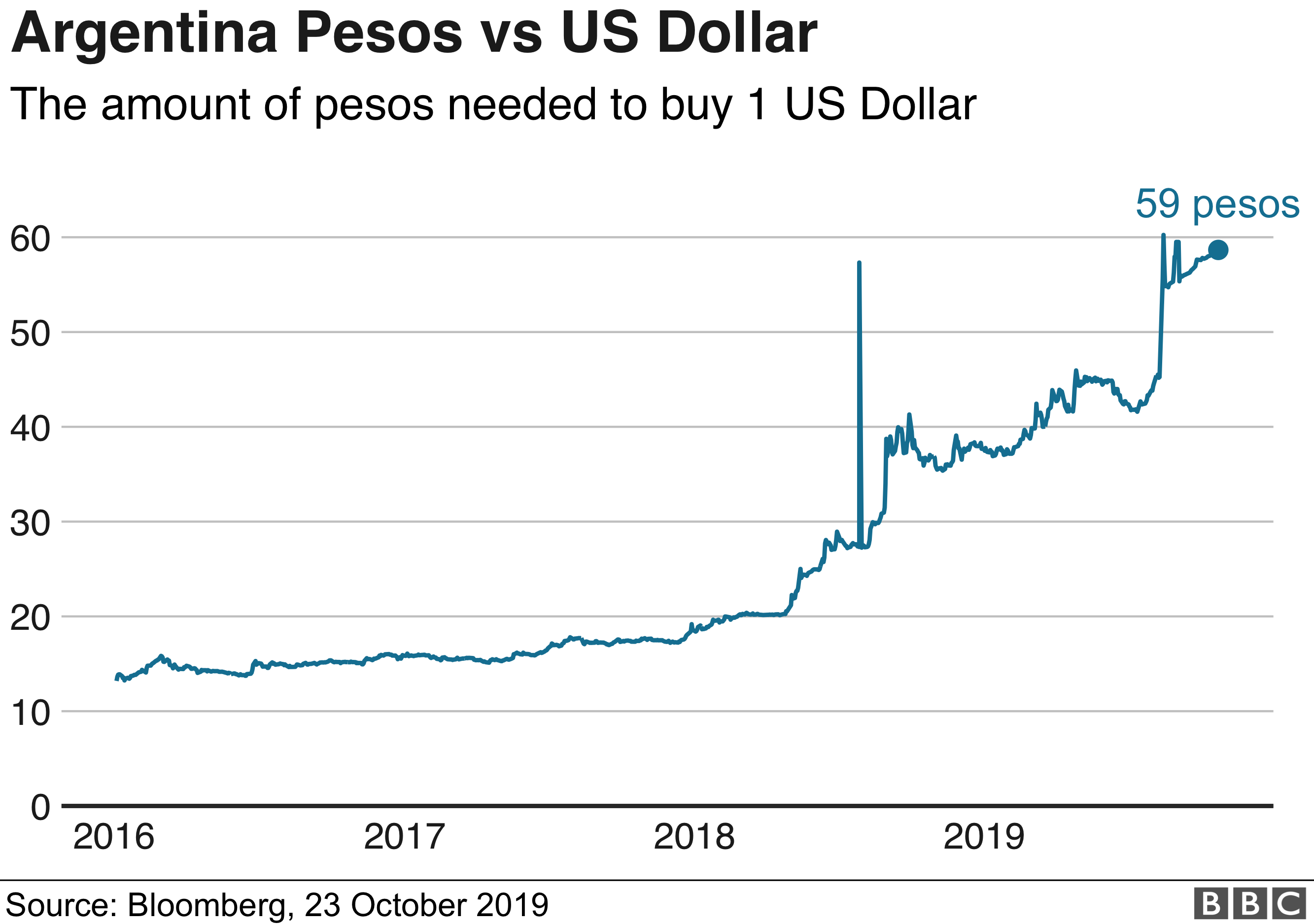 Graph showing the steep rising cost of one dollar when you have pesos