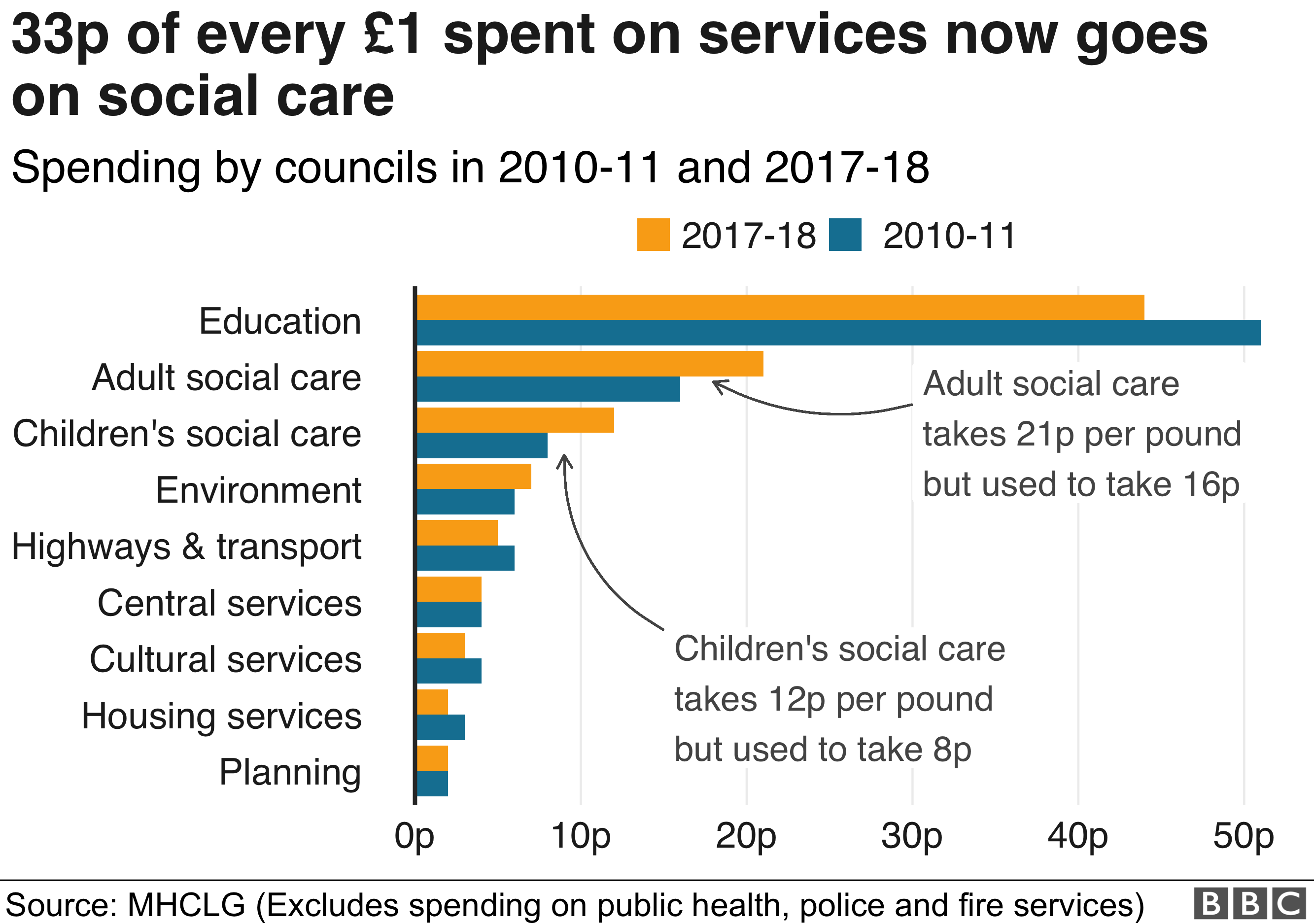 chart showing spend in every pound
