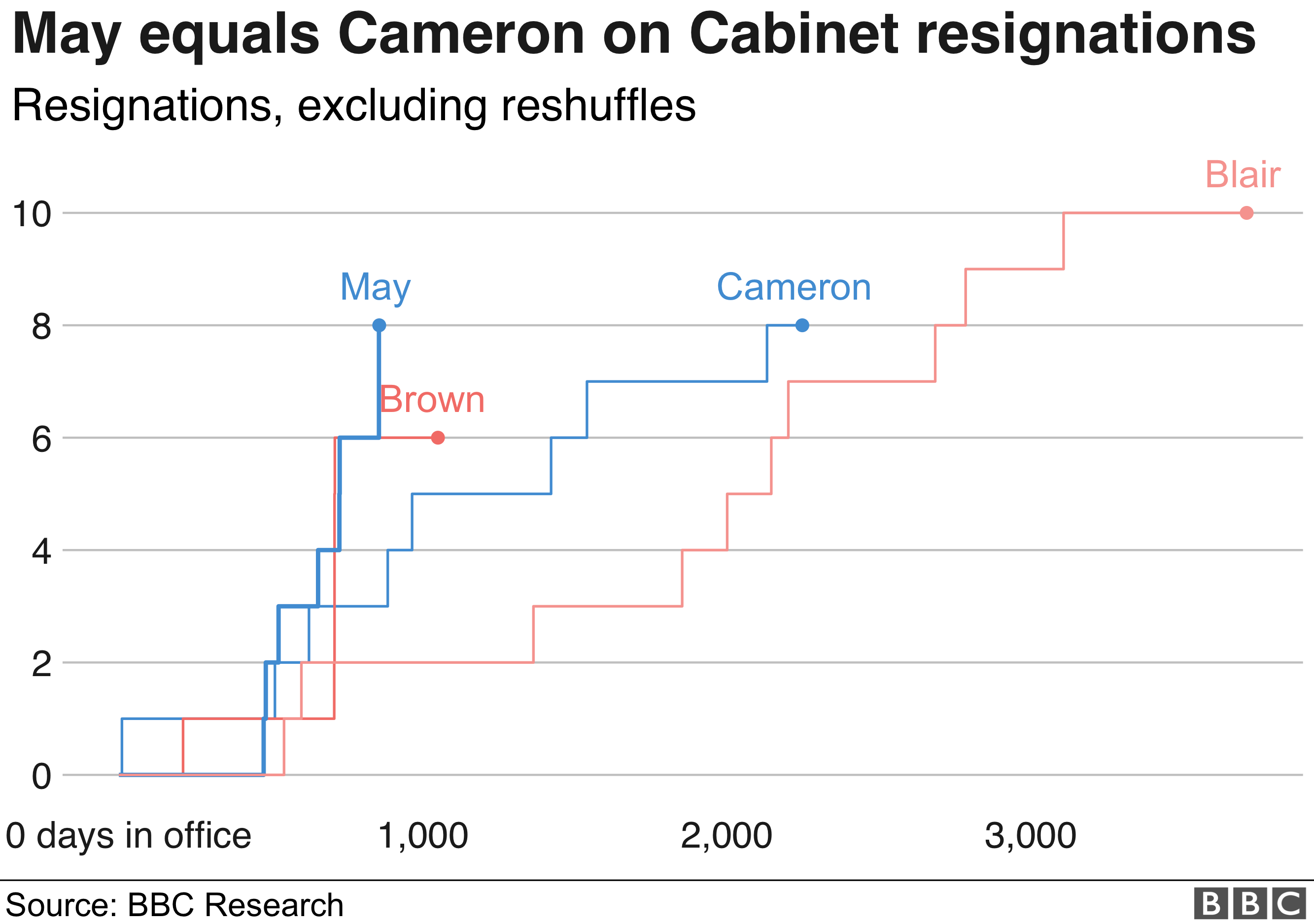 Chart showing how Theresa May has equalled David Cameron in Cabinet resignations