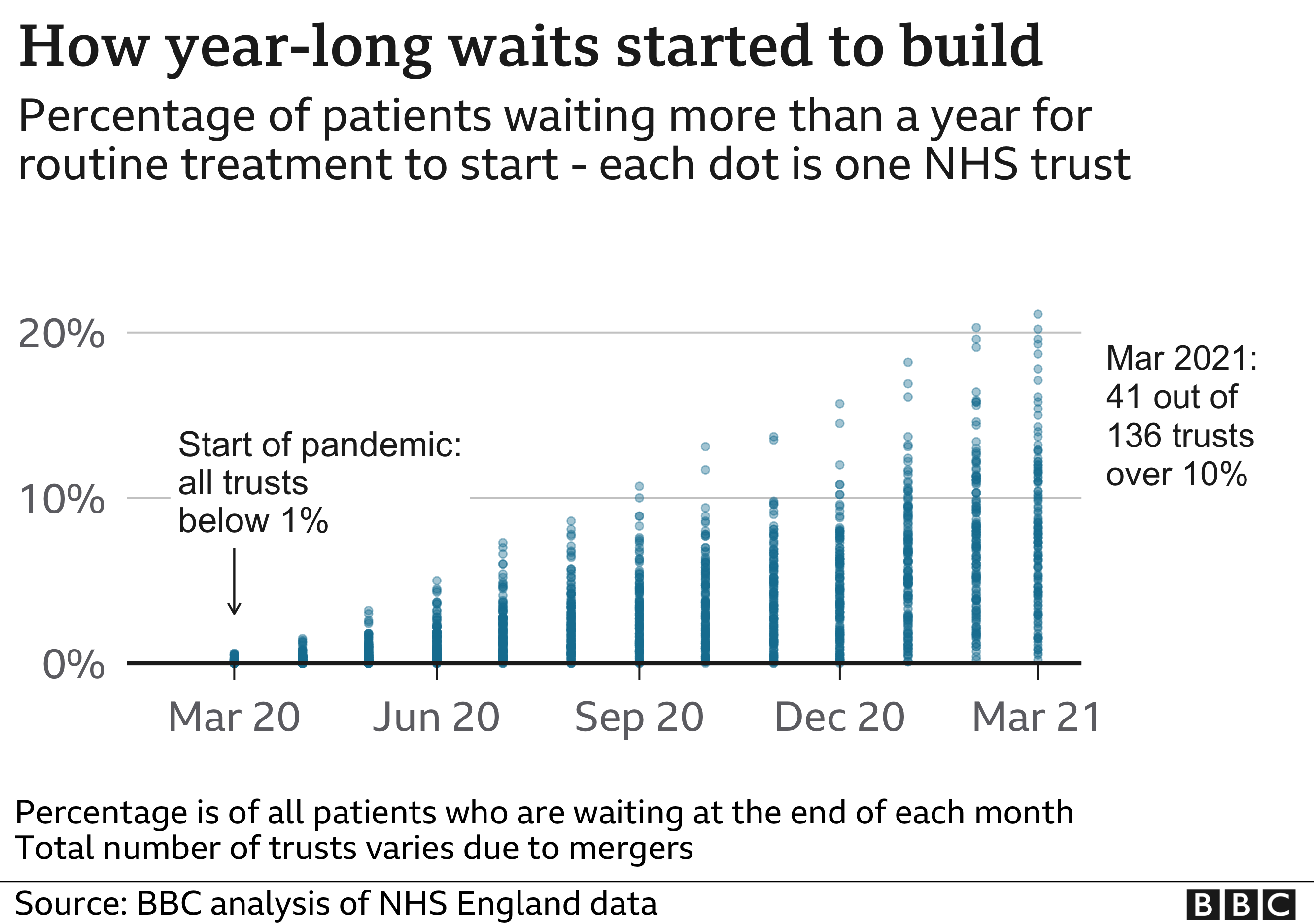 Chart showing rise in long waiters by NHS trust