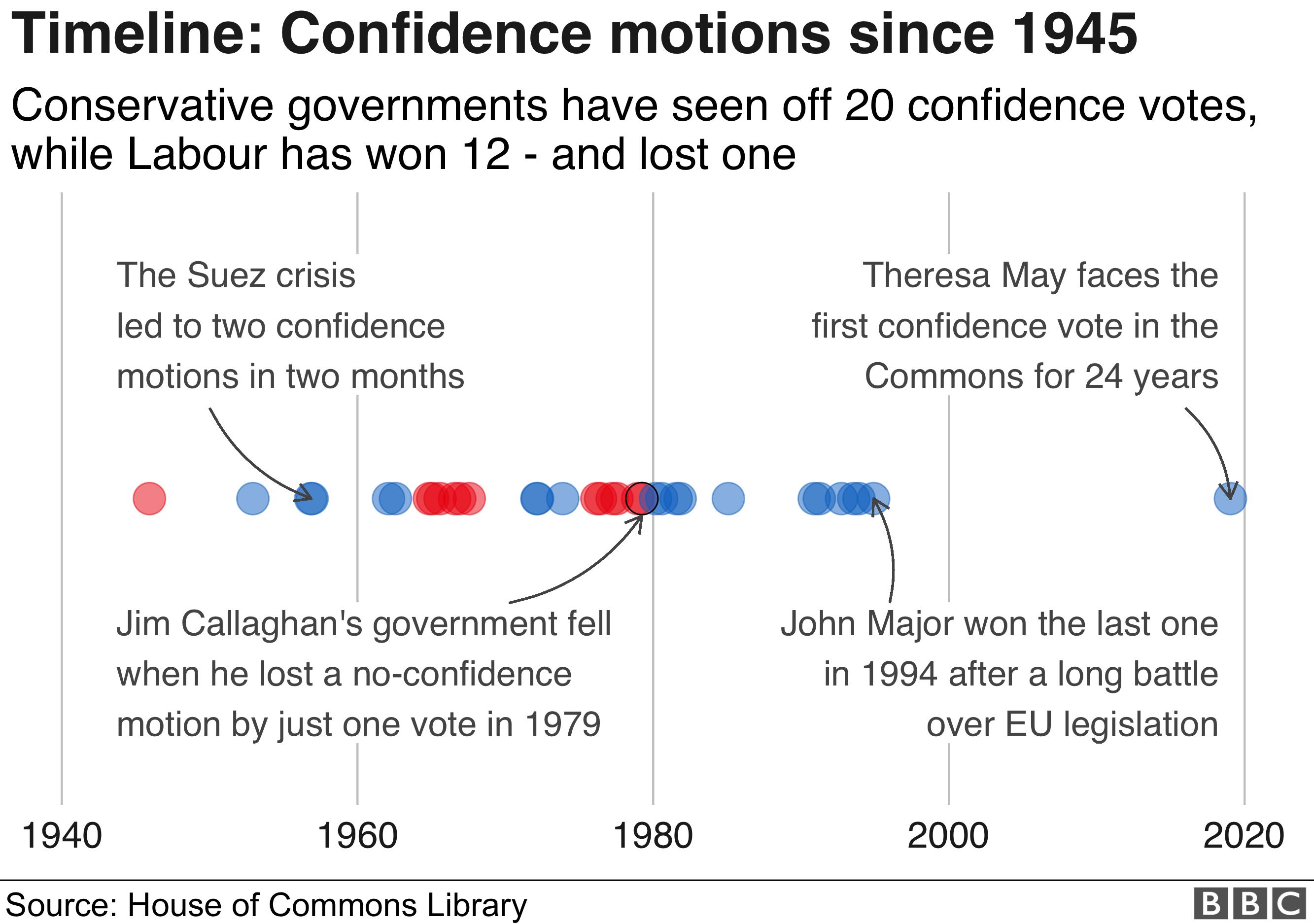 confidence vote graphic