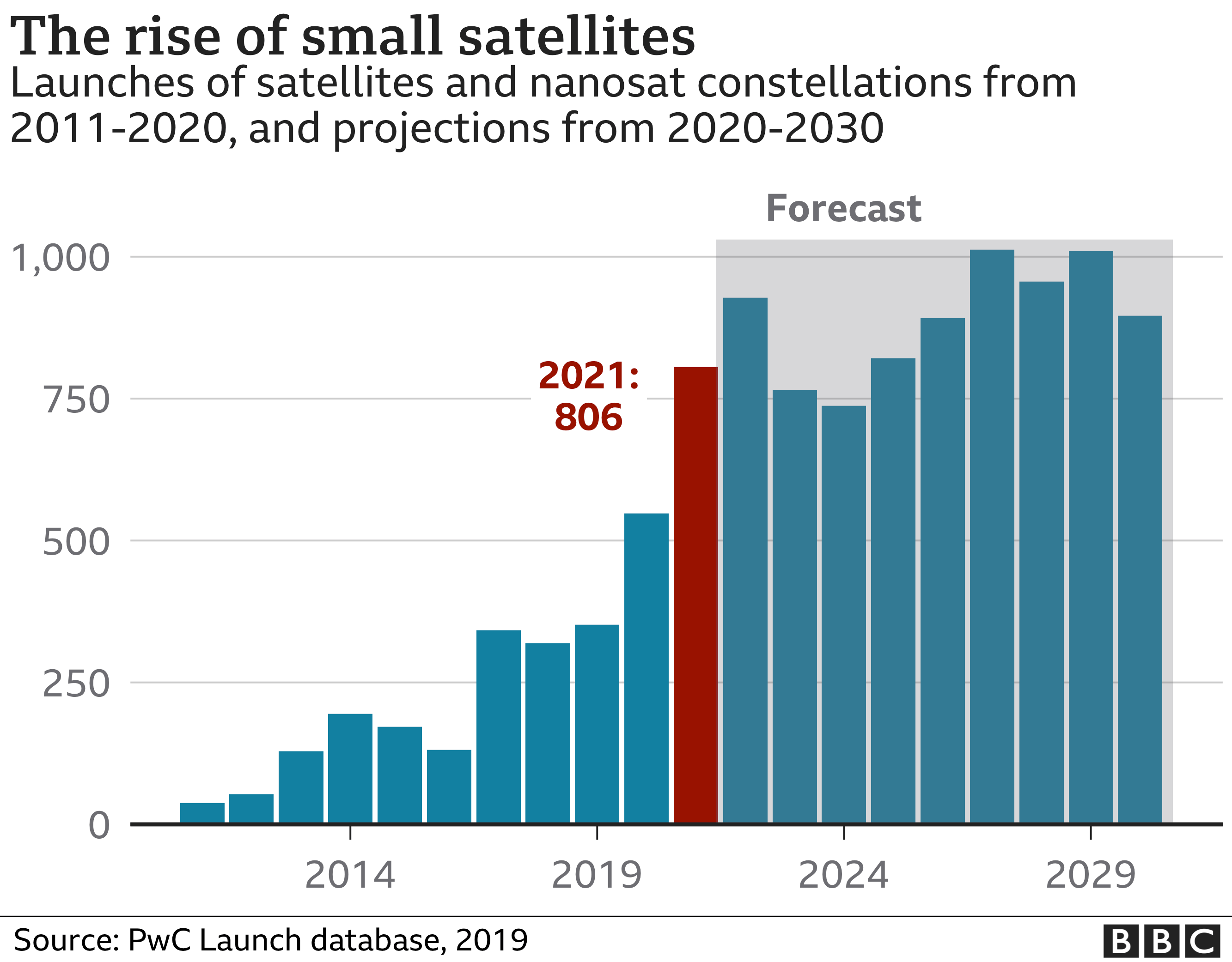 The rise of small satellites