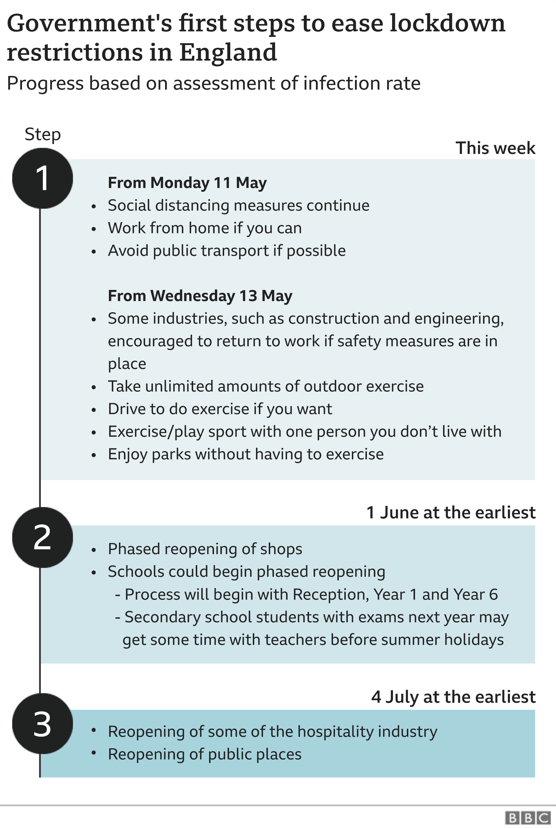 In step one, from Wednesday 13 May, workers who cannot work from home should travel to work if their workplace is open. The government also urges more vulnerable children to attend school if they are able to. In step two, no earlier than 1 June, nurseries and primary schools will begin a phased return beginning with early years, reception, and years one and six. Some businesses can reopen and sporting events will be able to take place behind closed doors. • In step three, no earlier than 4 July, more businesses will be able to open - although some, which are crowded by design, will not be able to open. The aim is to reopen businesses such as hairdressers and beauty salons.
