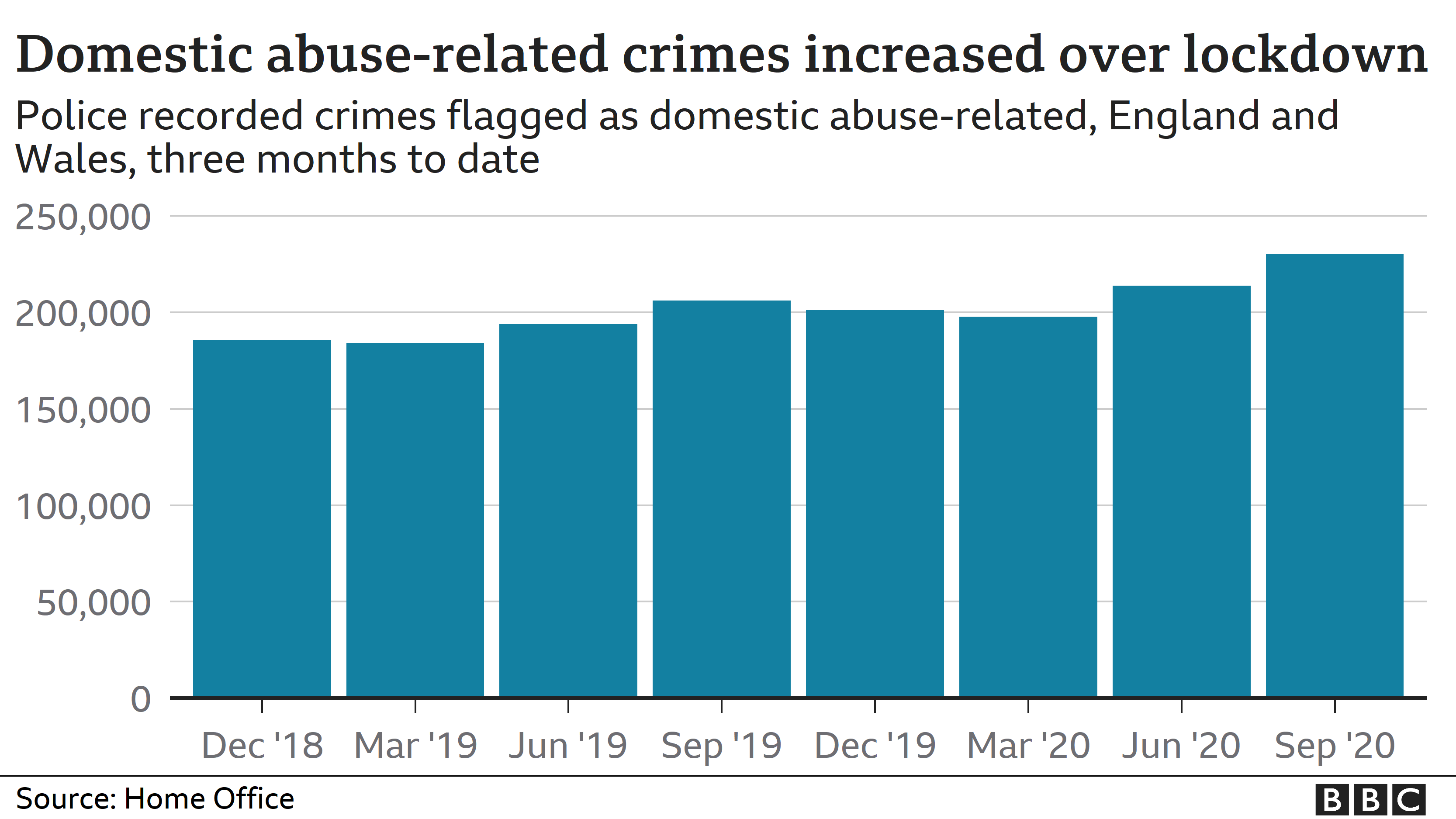 Chart showing the increase in domestic abuse
