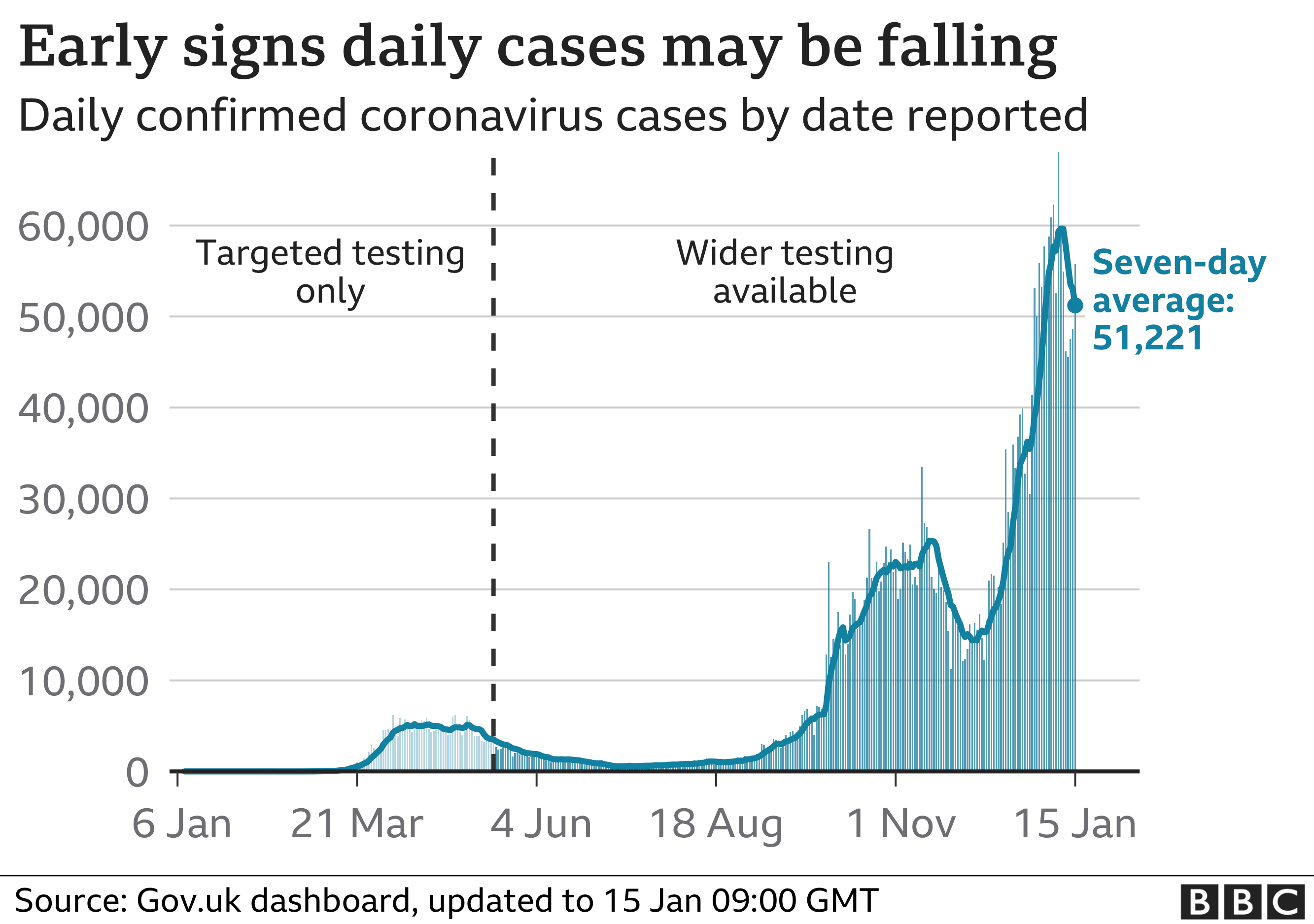Graph showing cases may be falling in the UK