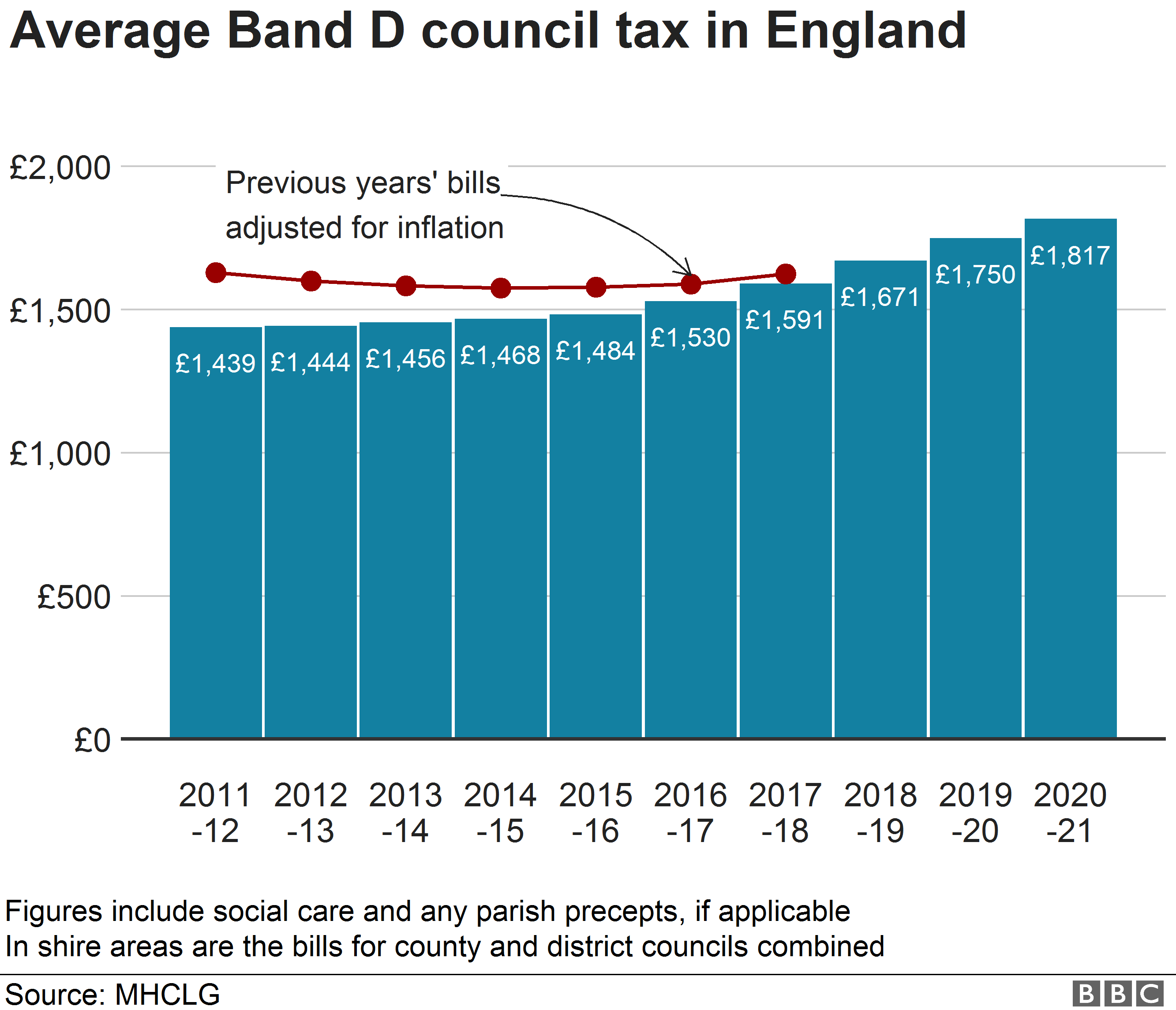Chart showing average Band D council tax bills in England