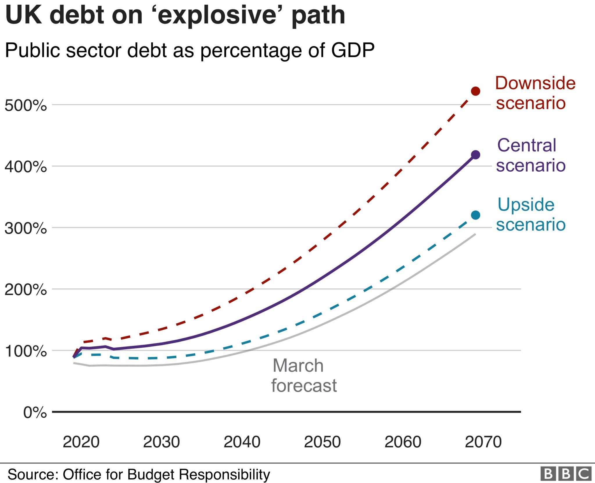 UK debt keeps growing