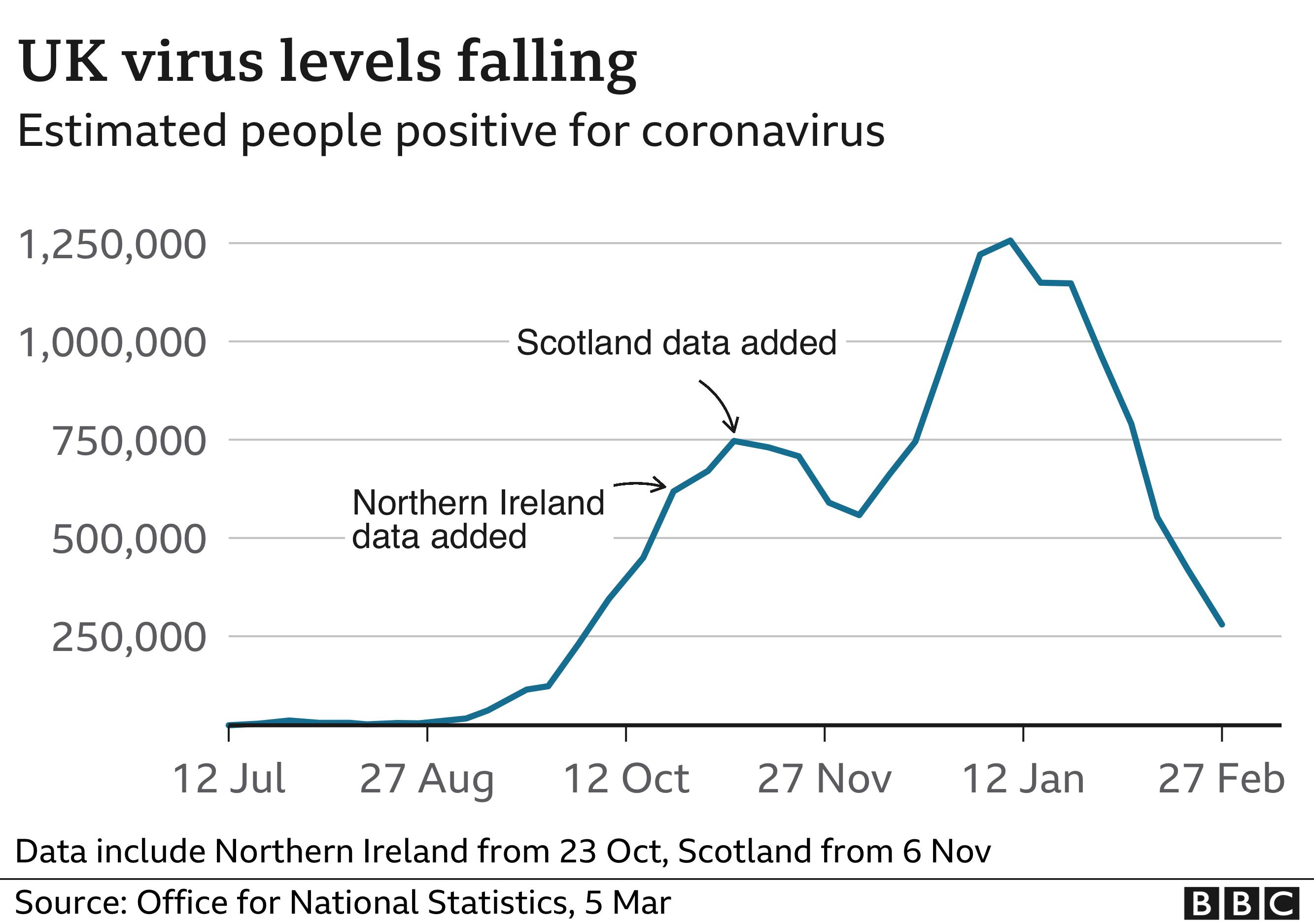 Graph showing virus levels falling