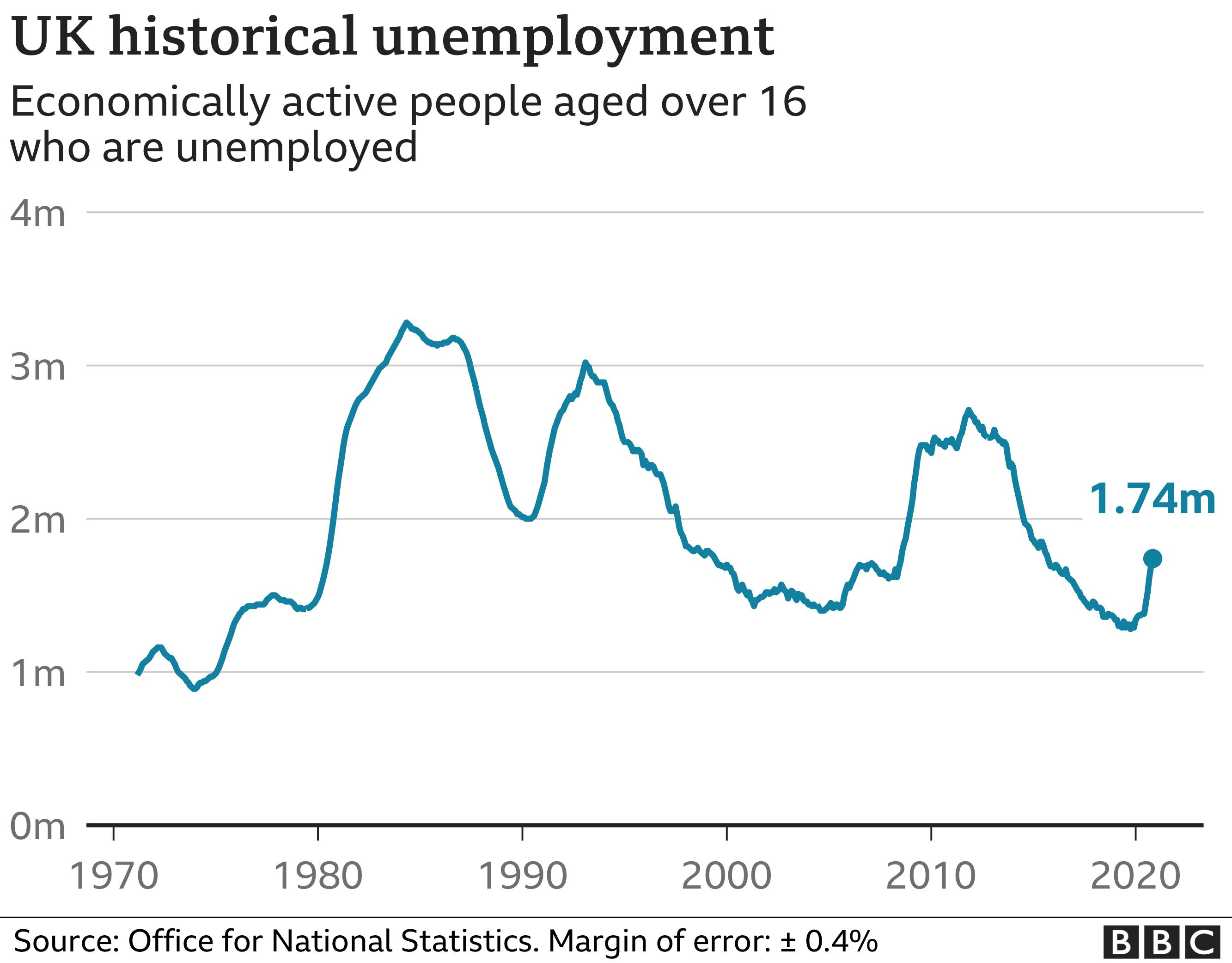 historic unemployment chart