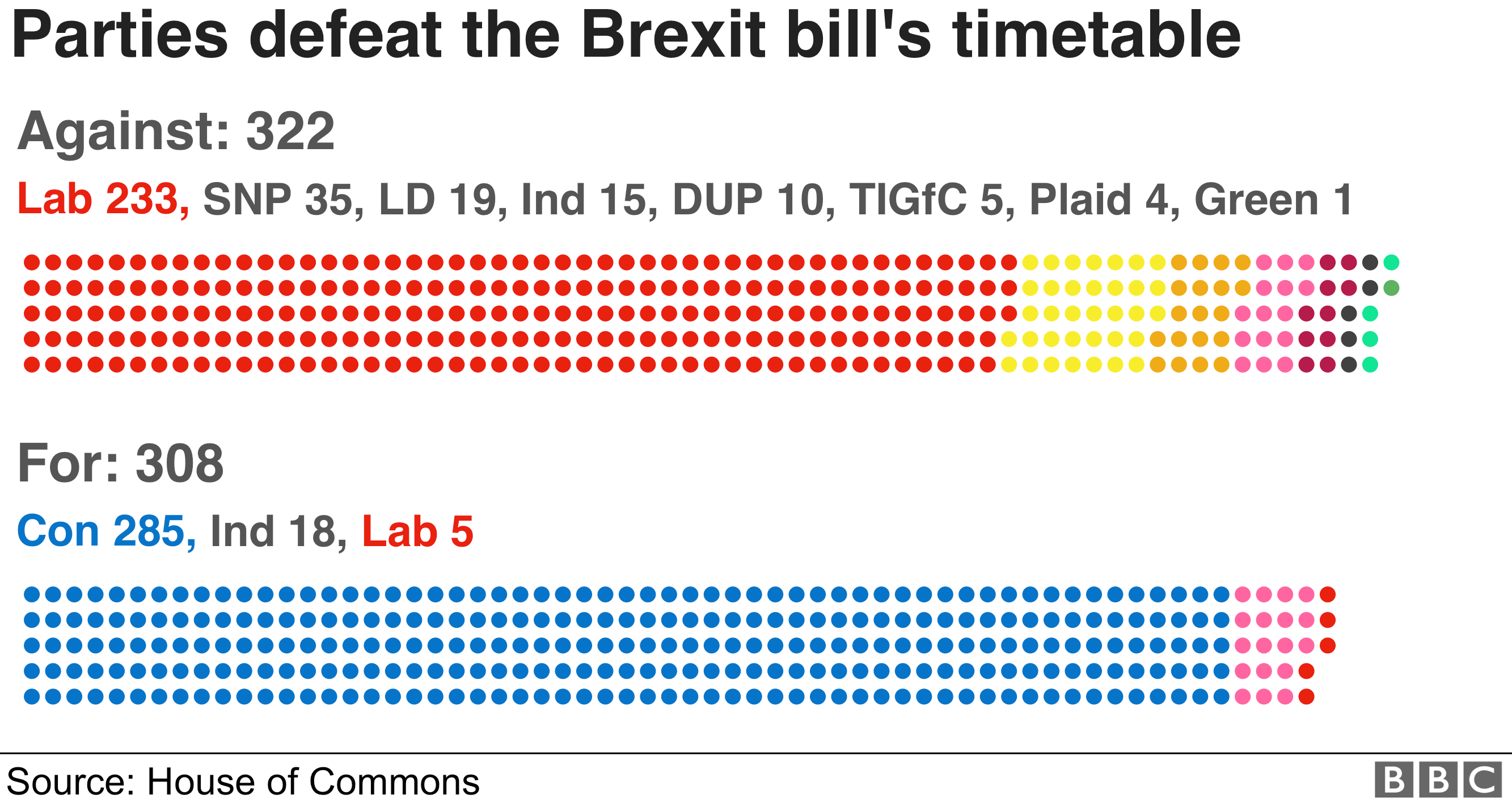 The government lost the vote on the proposed timetable for the bill by 308 votes to 322