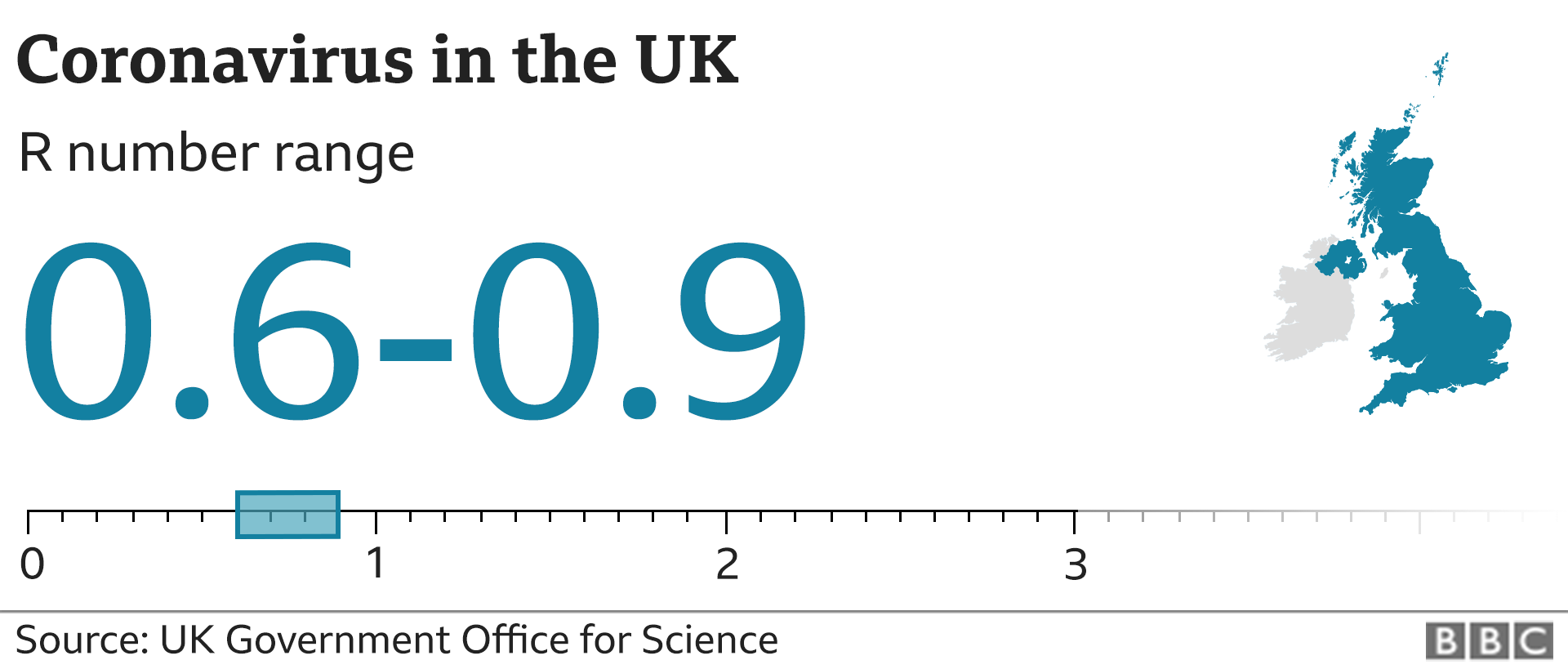 Graphic showing the estimated R number in the UK is between 0.6 and 0.9
