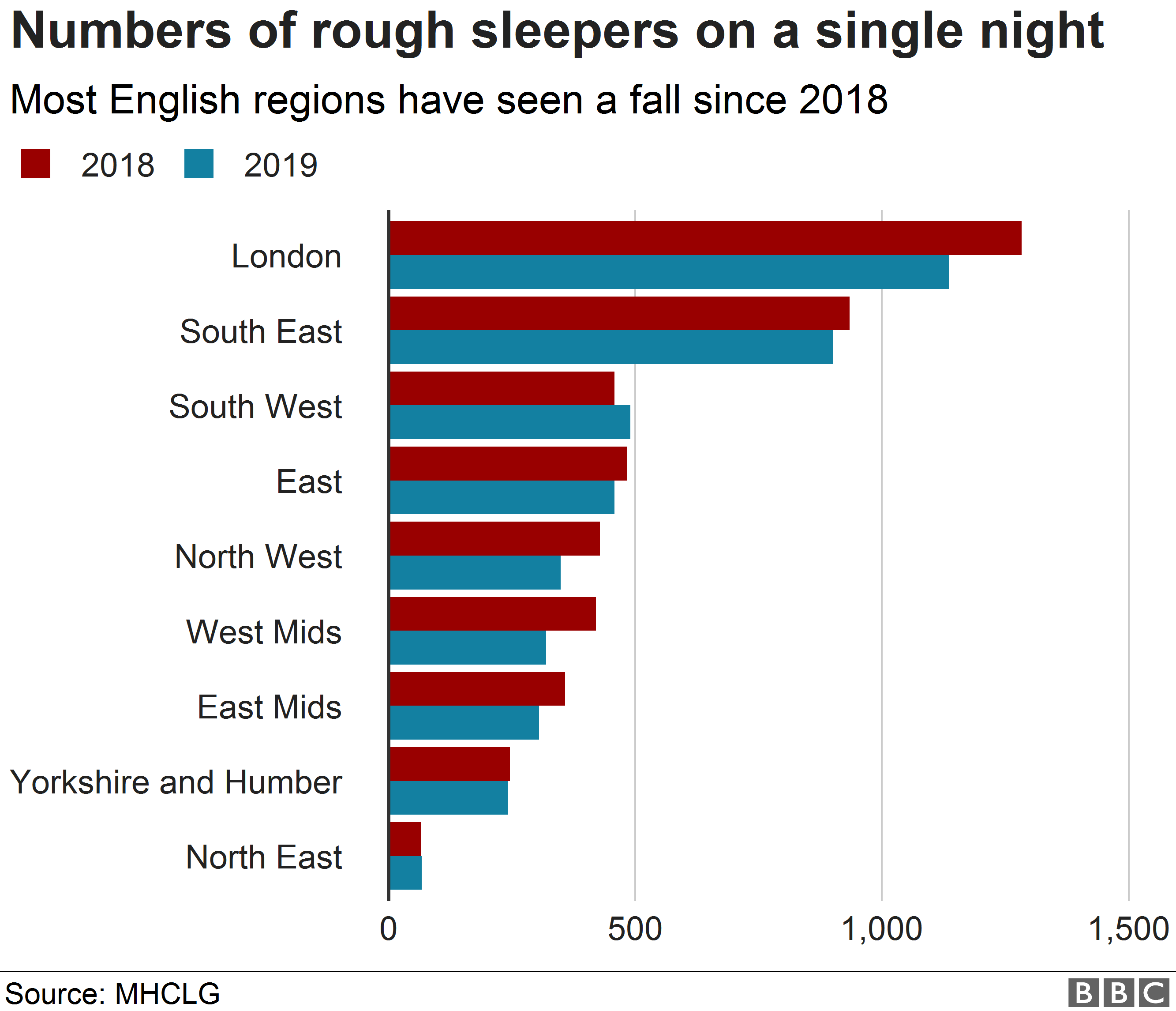 Chart showing regional figures for rough sleepers on a single night.