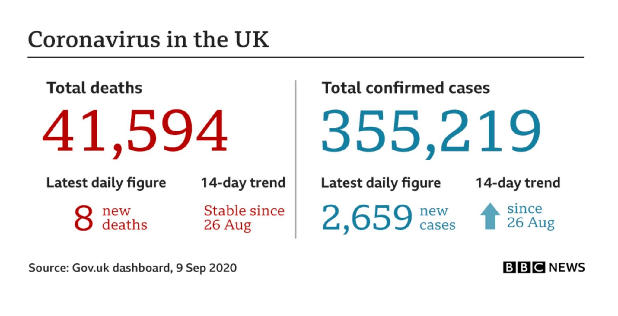 Daily UK figures table on 9 September