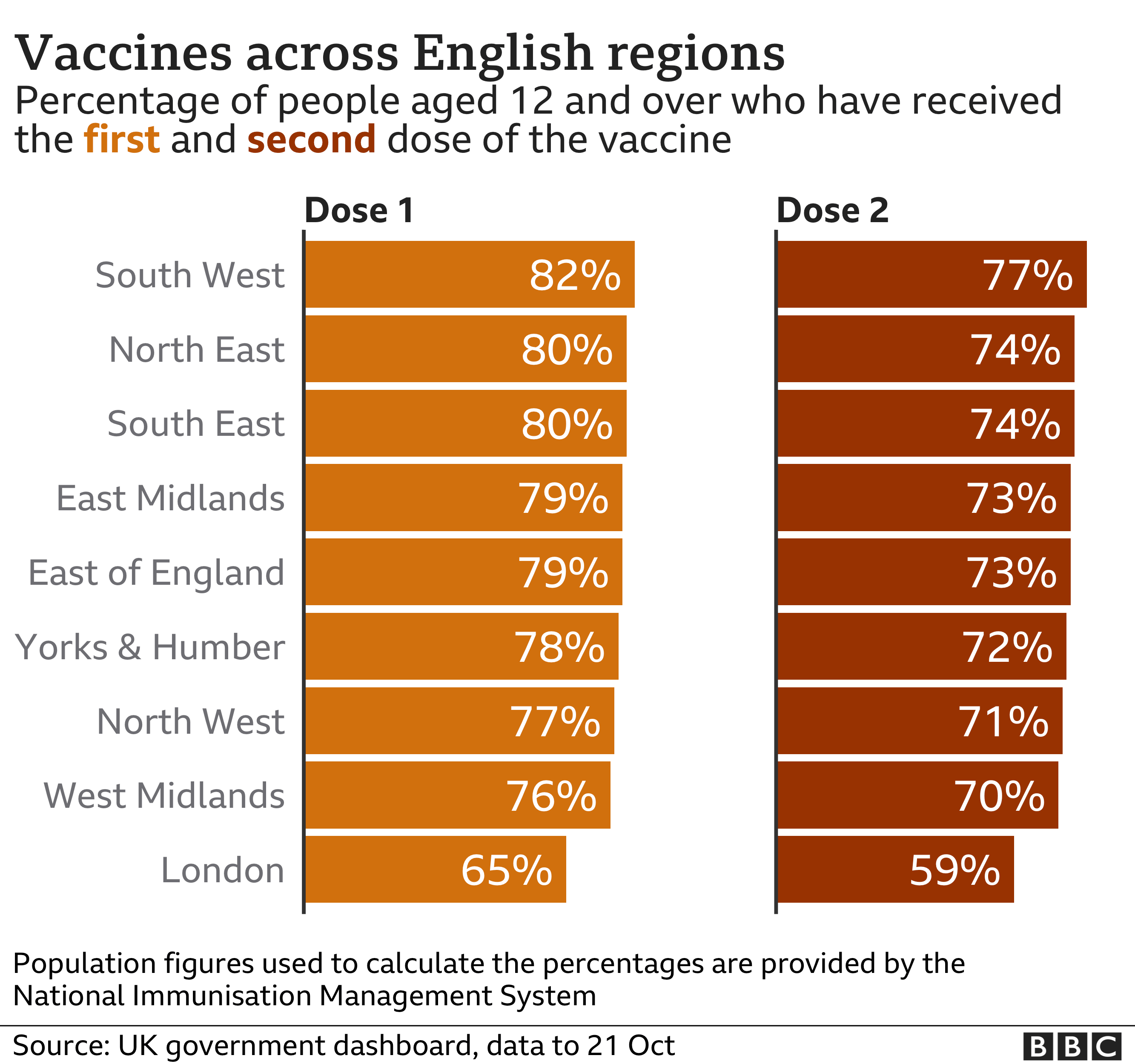 Chart of vaccine take up by English region - 82% of those aged 12 or over in the South West have received one dose of the vaccine, compared with 65% in London