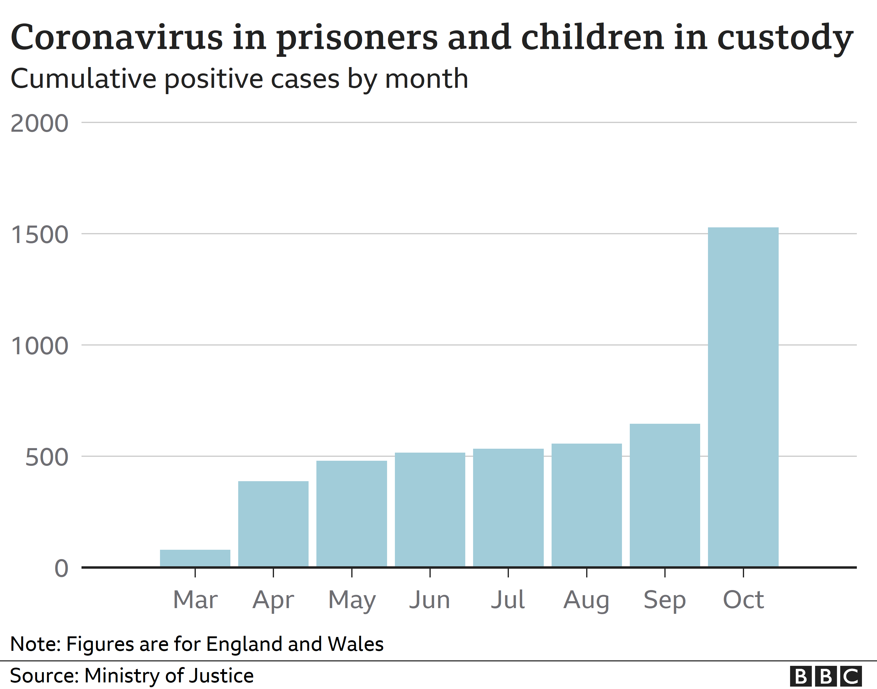 Chart showing cumulative coronavirus cases in prisoners across England and Wales
