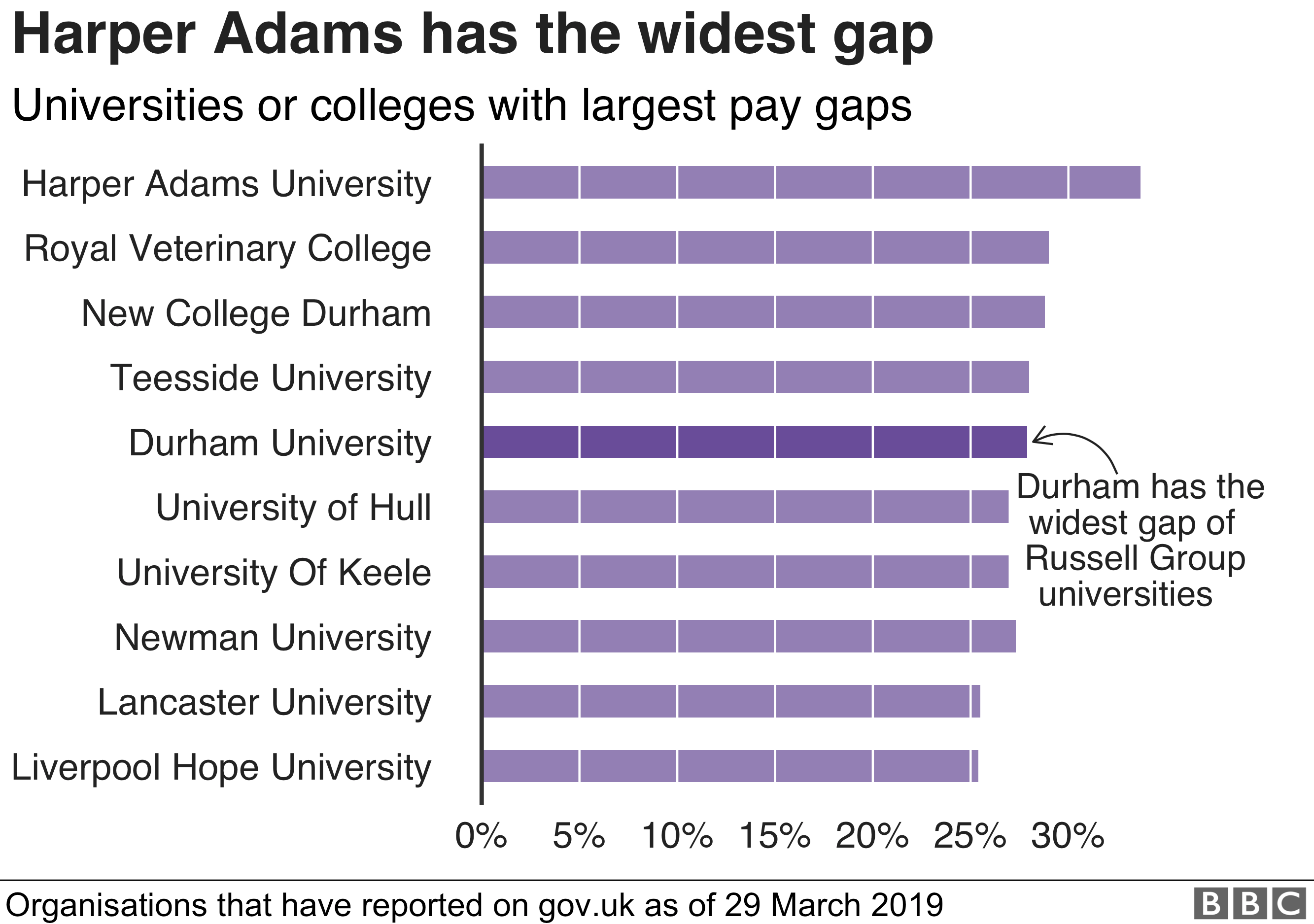Chart showing that Harper Adams University has the widest pay gap