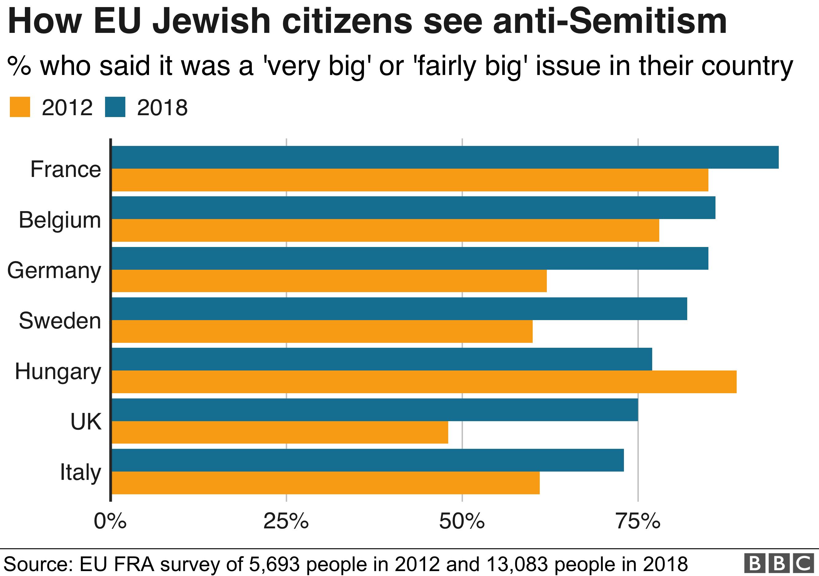 Graphic EU Jewish citizens see anti-Semitism