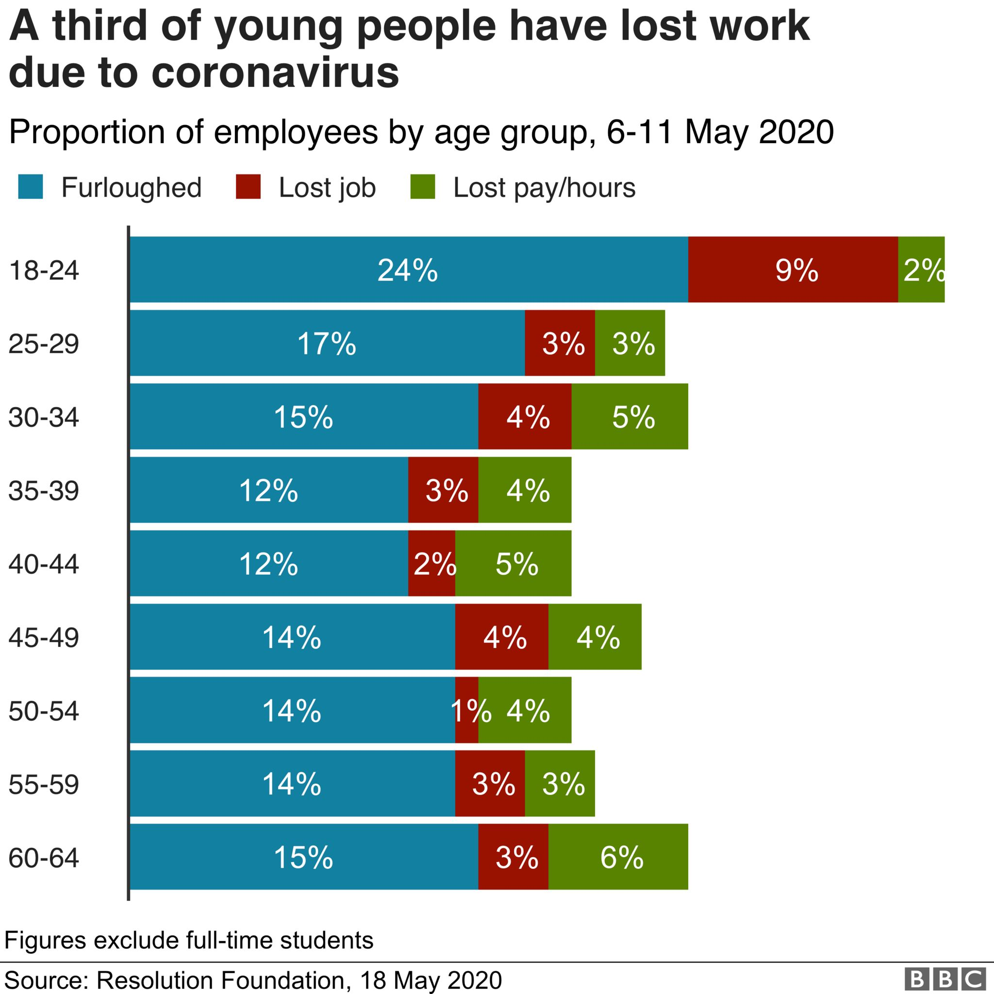 Chart showing % of workers by age group to have been: furloughed, lost their job or had pay reduced