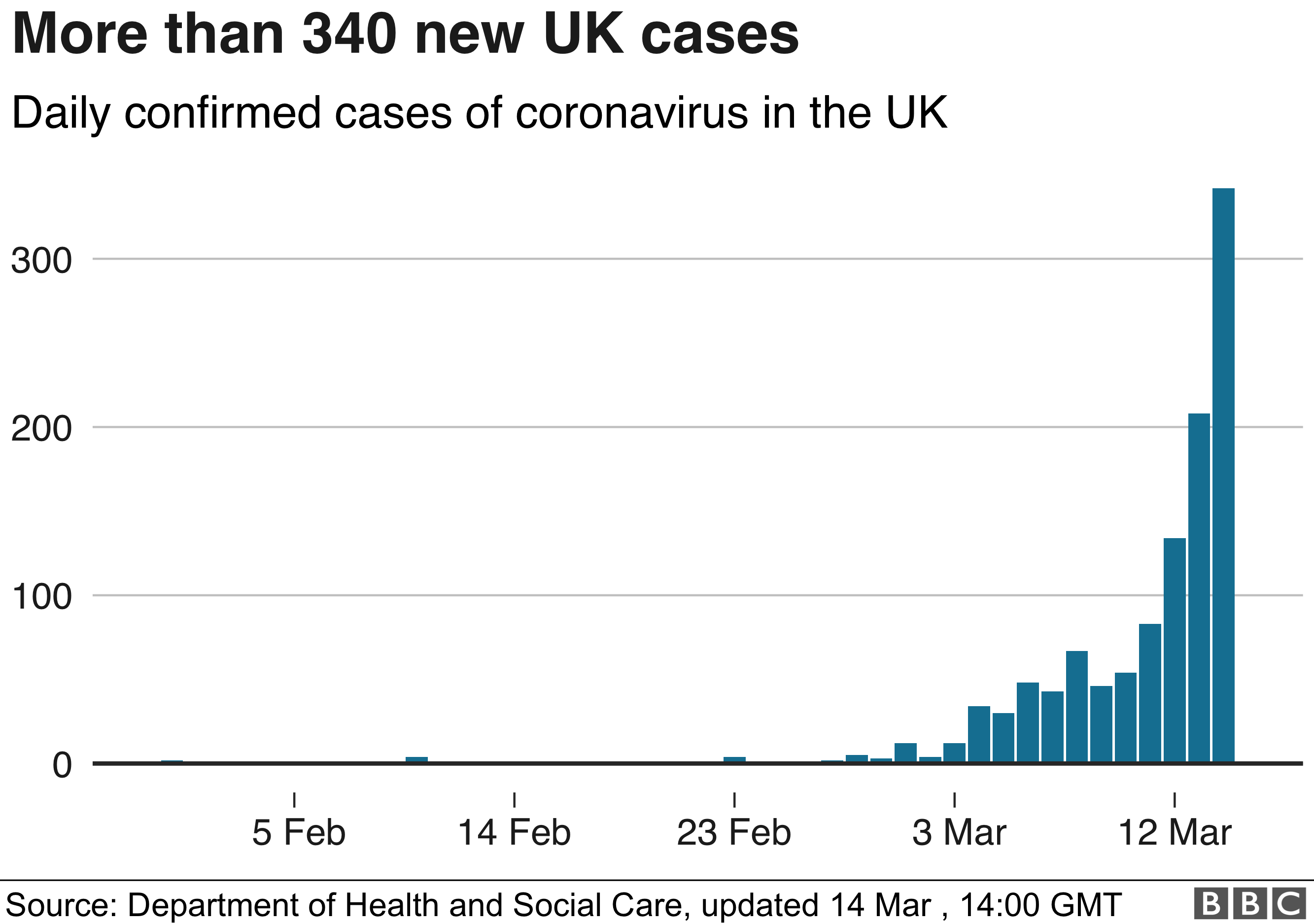 Chart showing the growing number of UK coronavirus cases 14 March