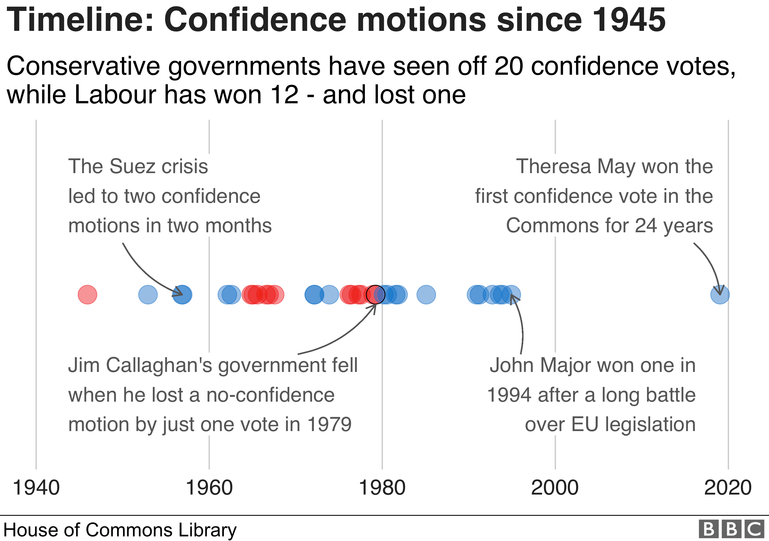 Timeline showing confidence motions since 1945