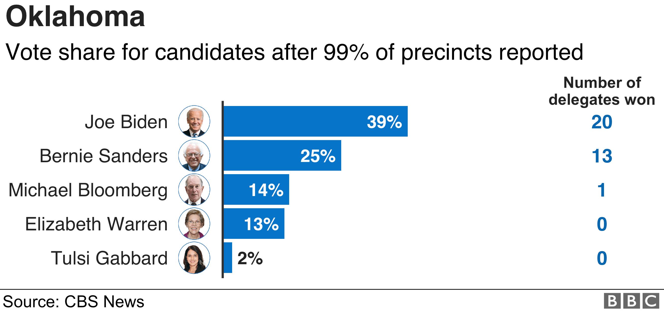 Oklahoma results