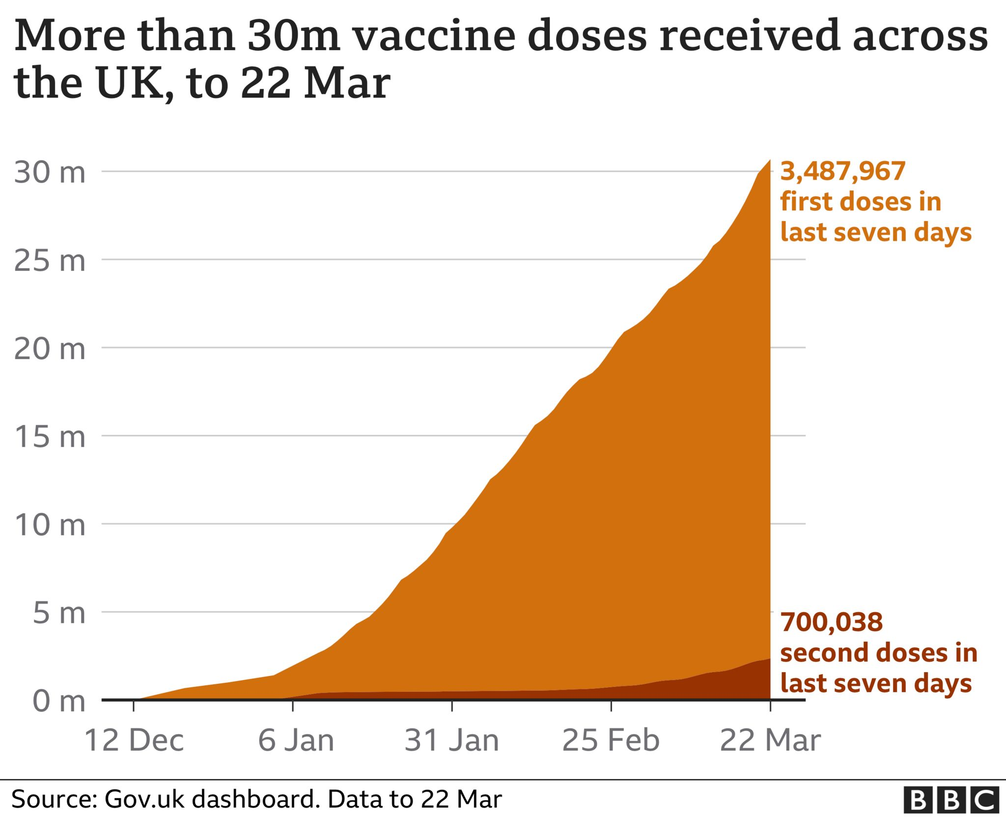 Chart shows more than 30m vaccines doses have been given