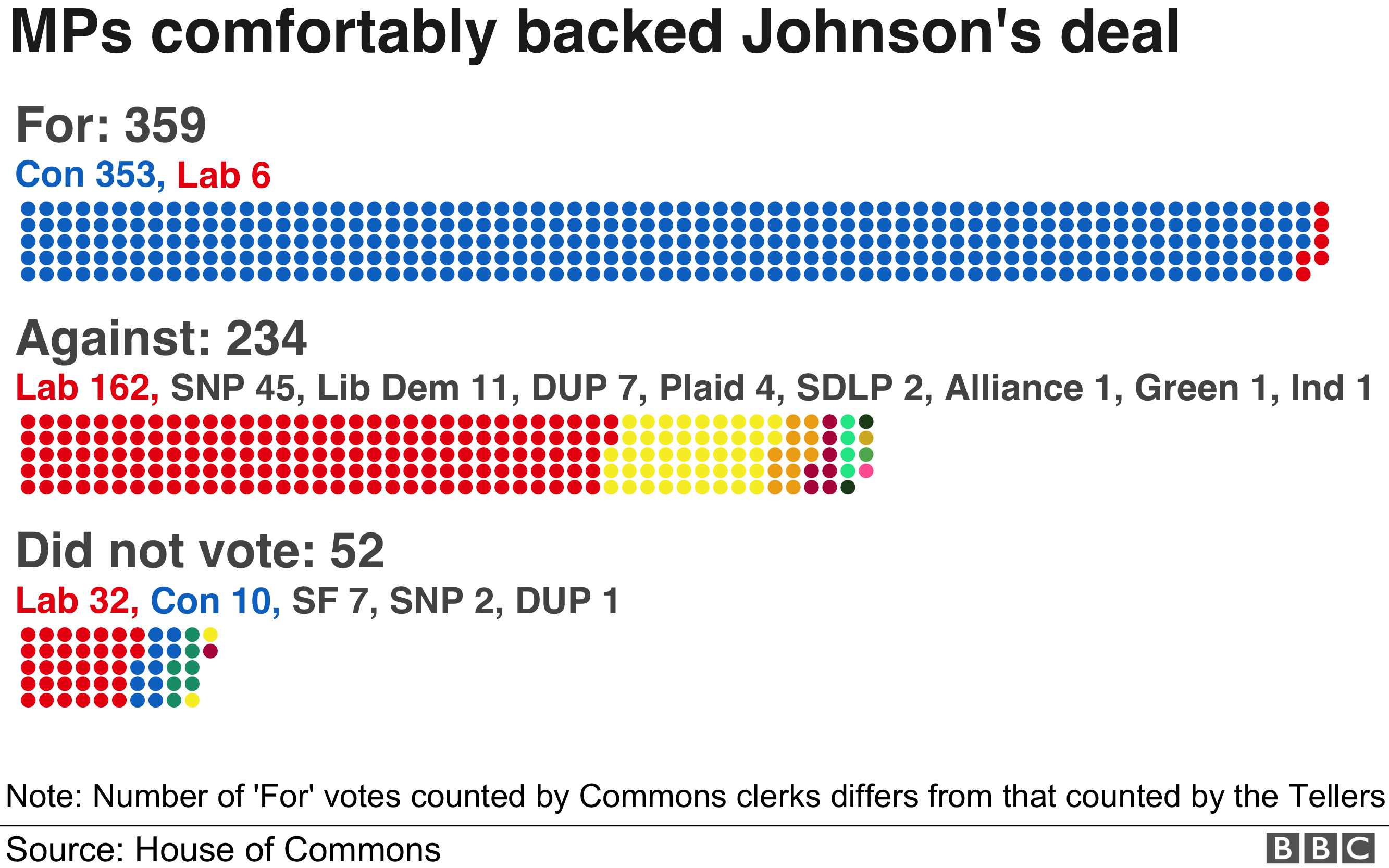 Six Labour MPs voted with the government