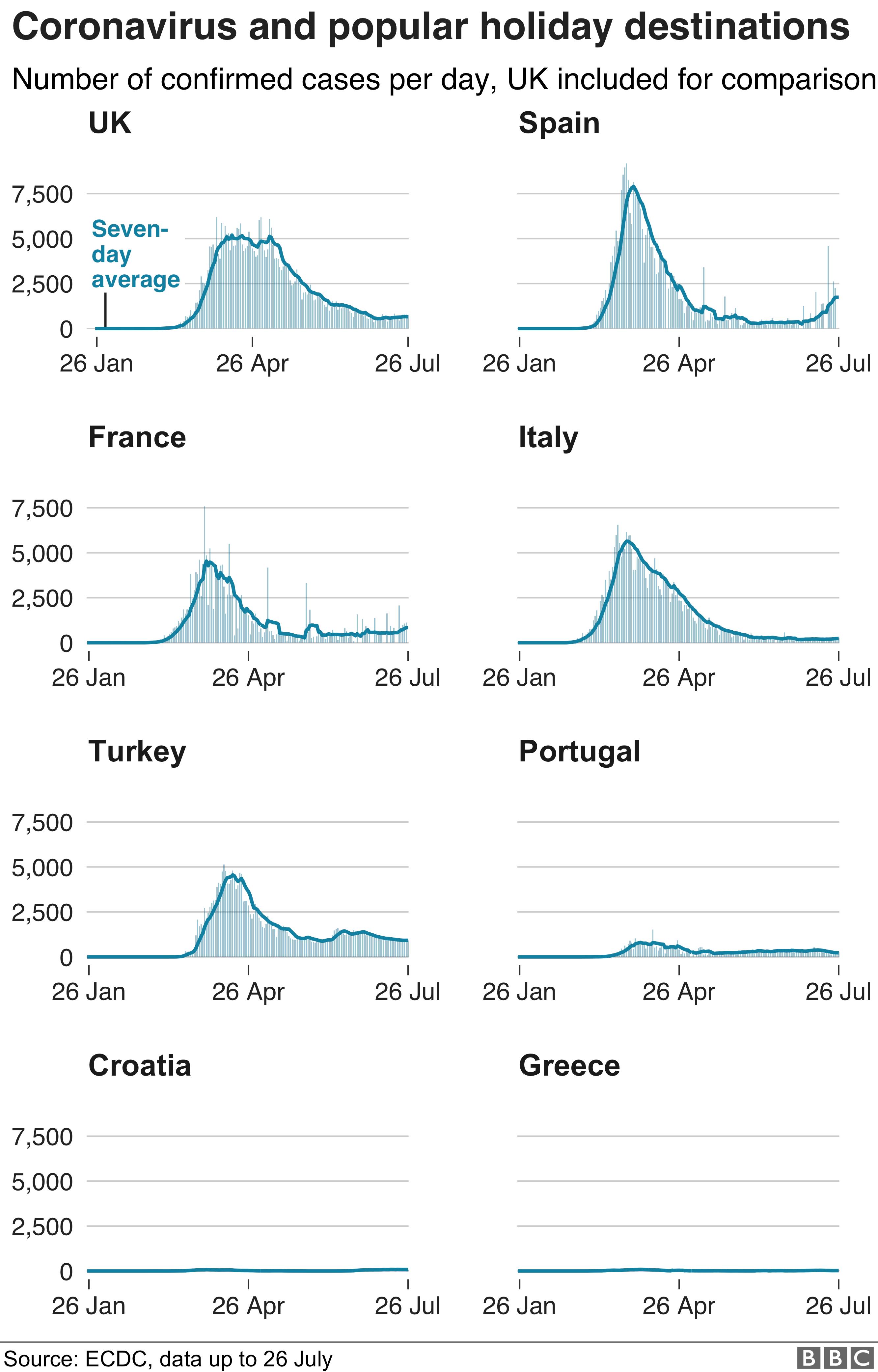 Chart showing the number of coronavirus