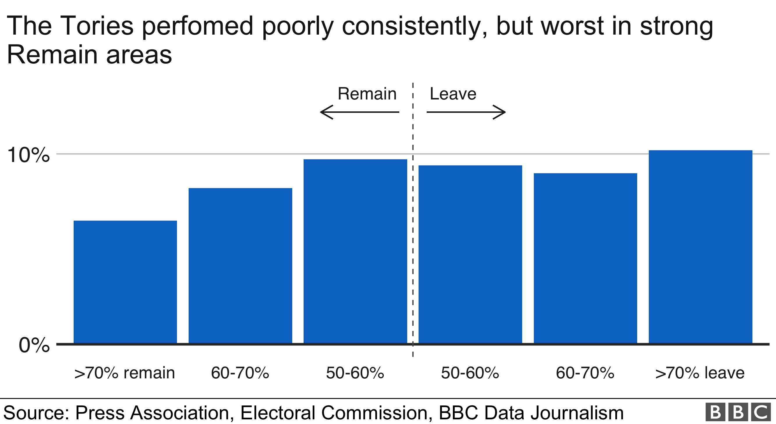 Tory support by Leave and Remain area
