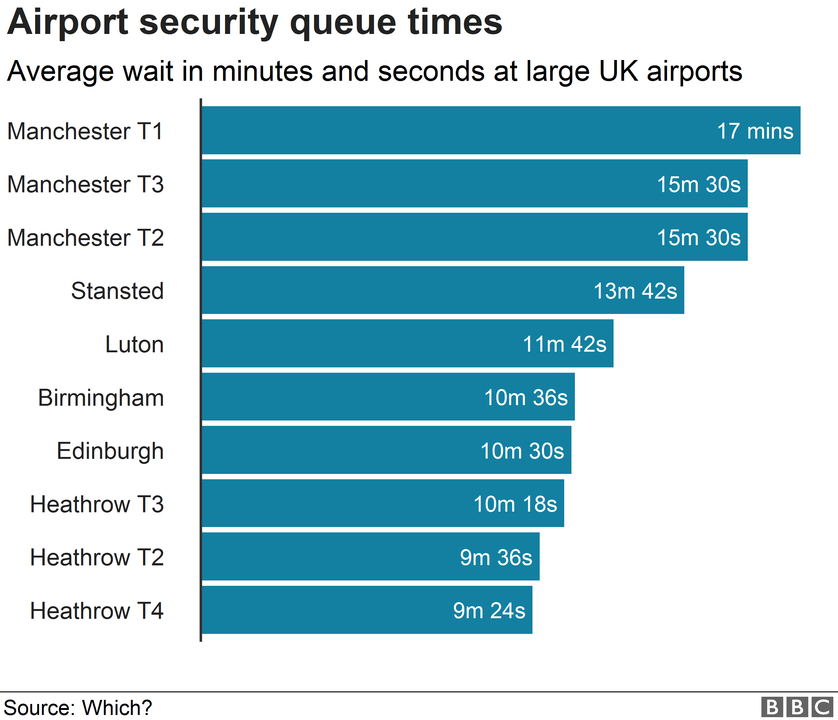 Chart showing wait times at large airports