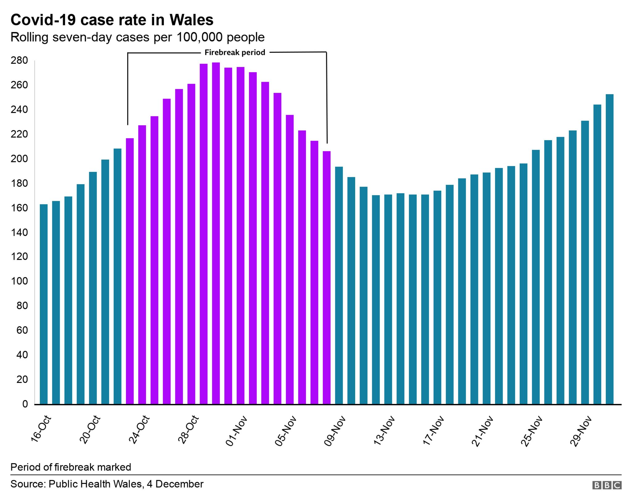 Wales case rate chart