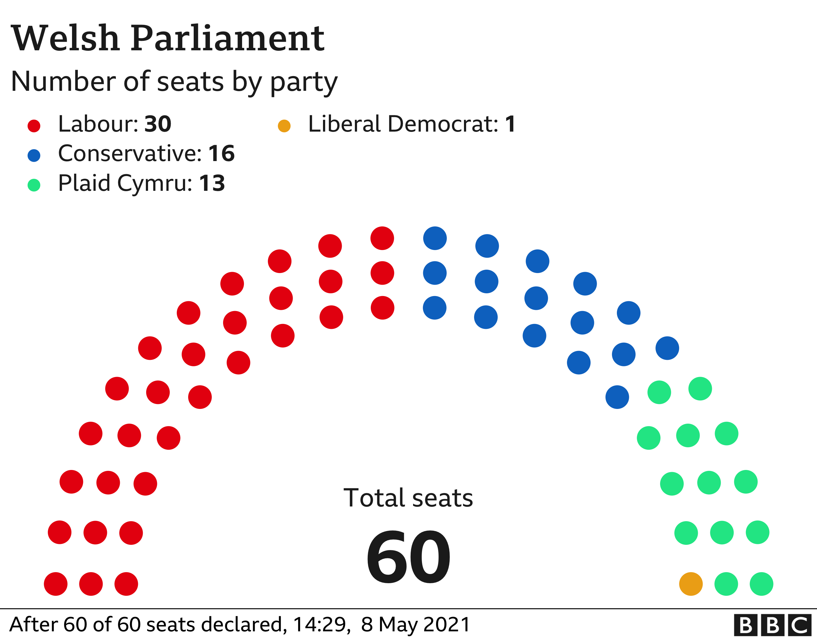 Welsh parliament by party