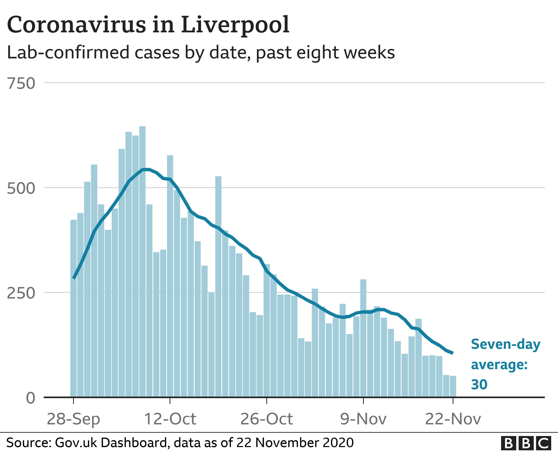 Coronavirus in Liverpool