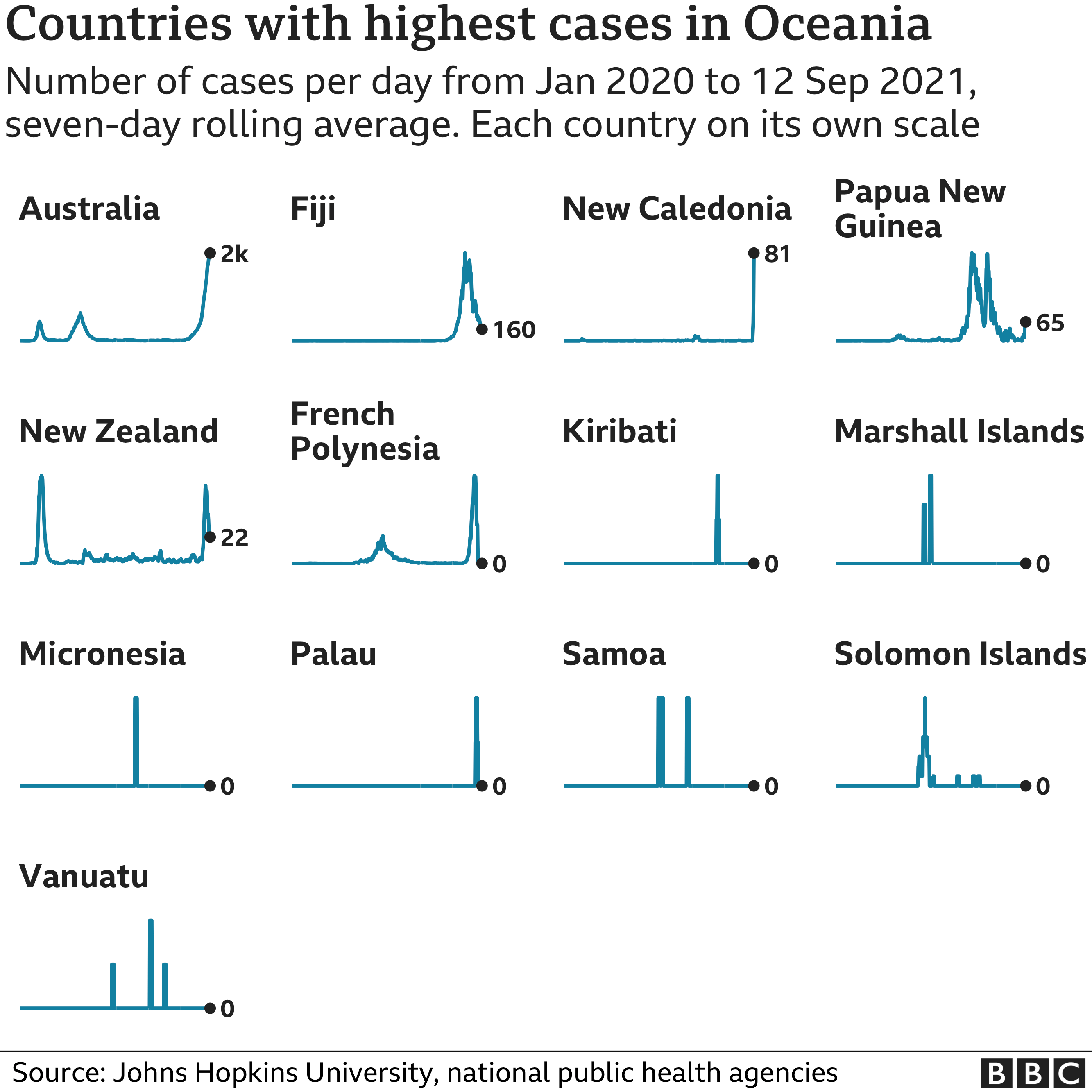 Chart showing the countries in Oceania with the highest average number of cases in the last week. Updated 13 September