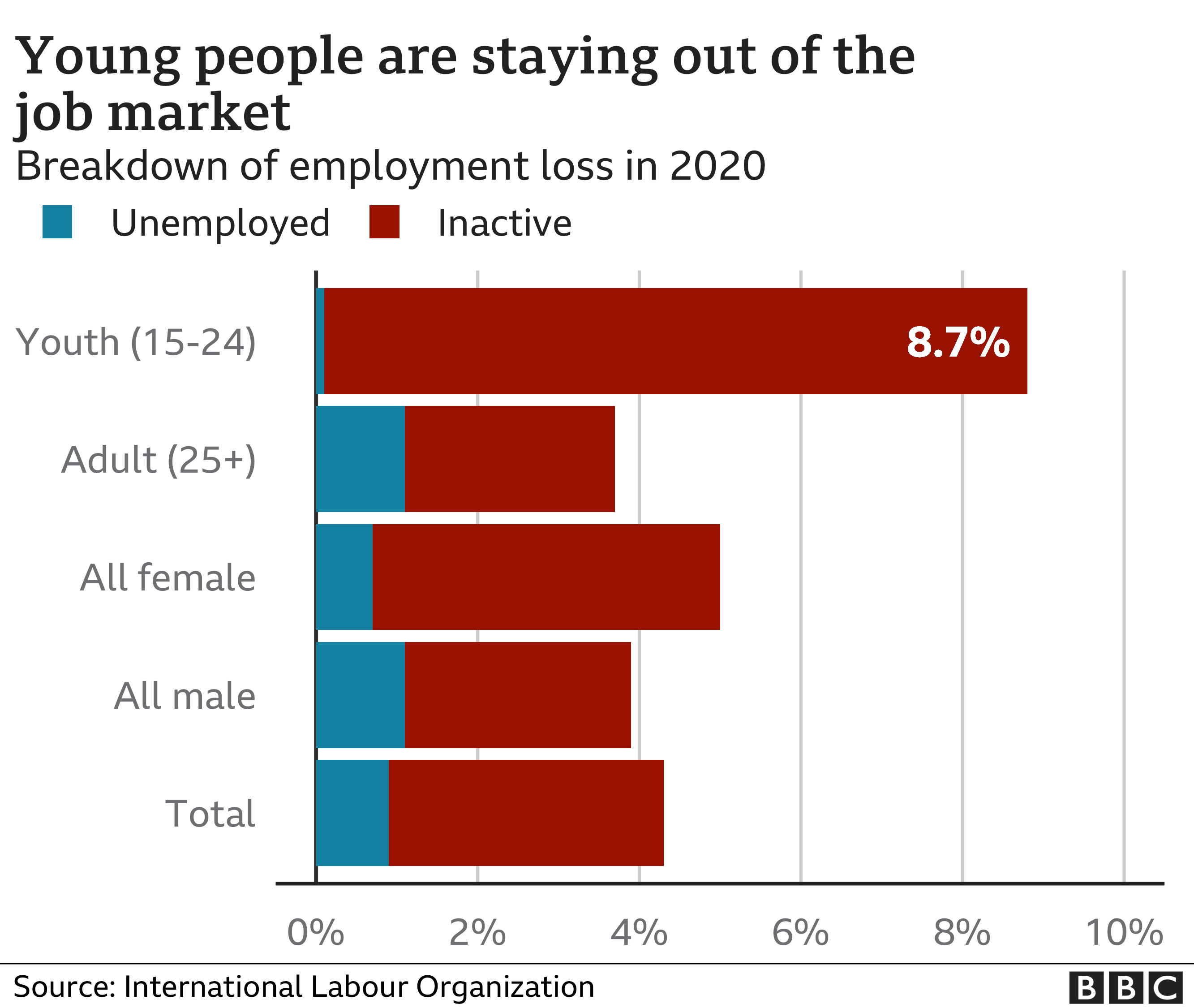 Chart showing young people staying out of the job market
