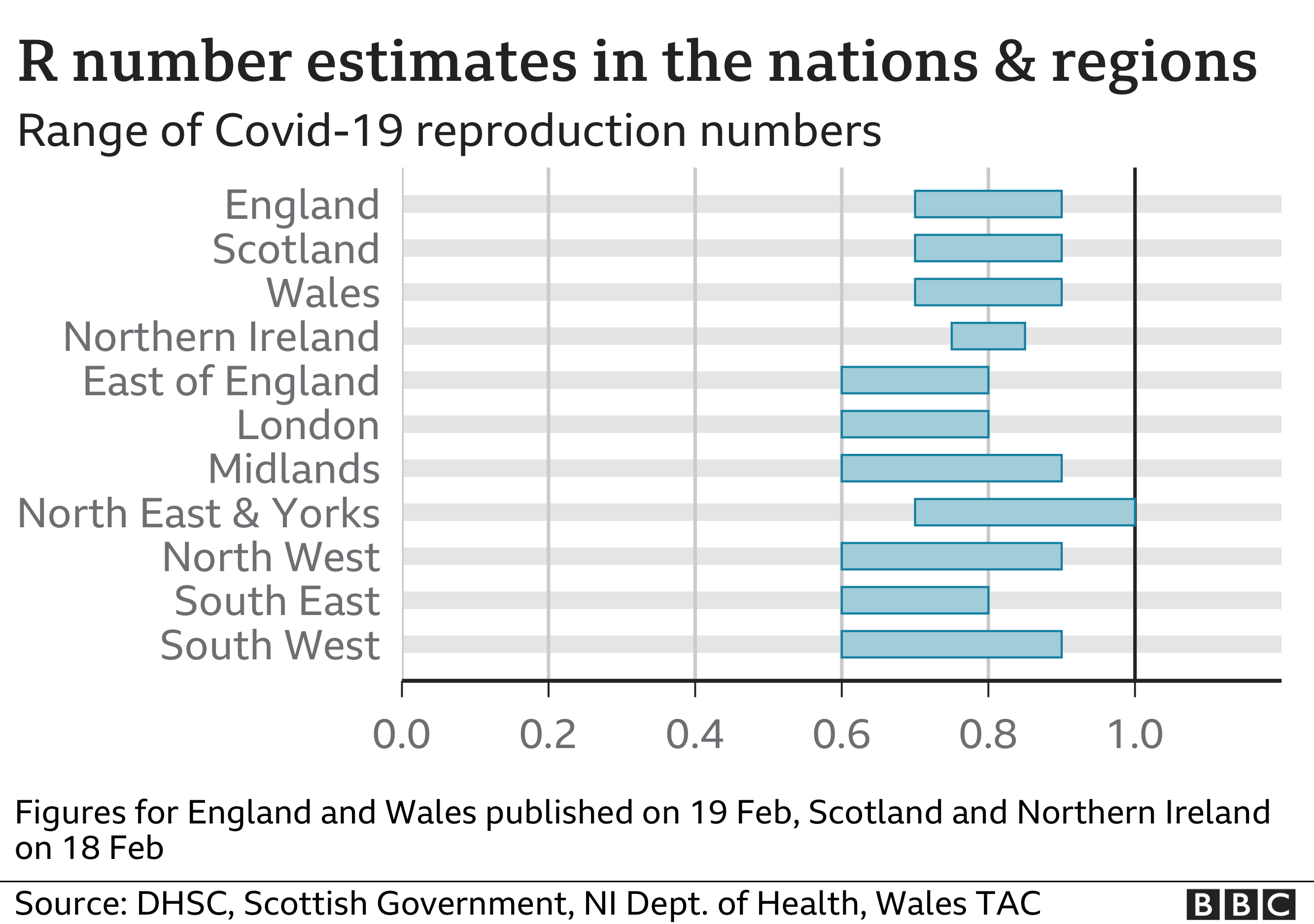 Chart showing the R number estimates for nations and regions