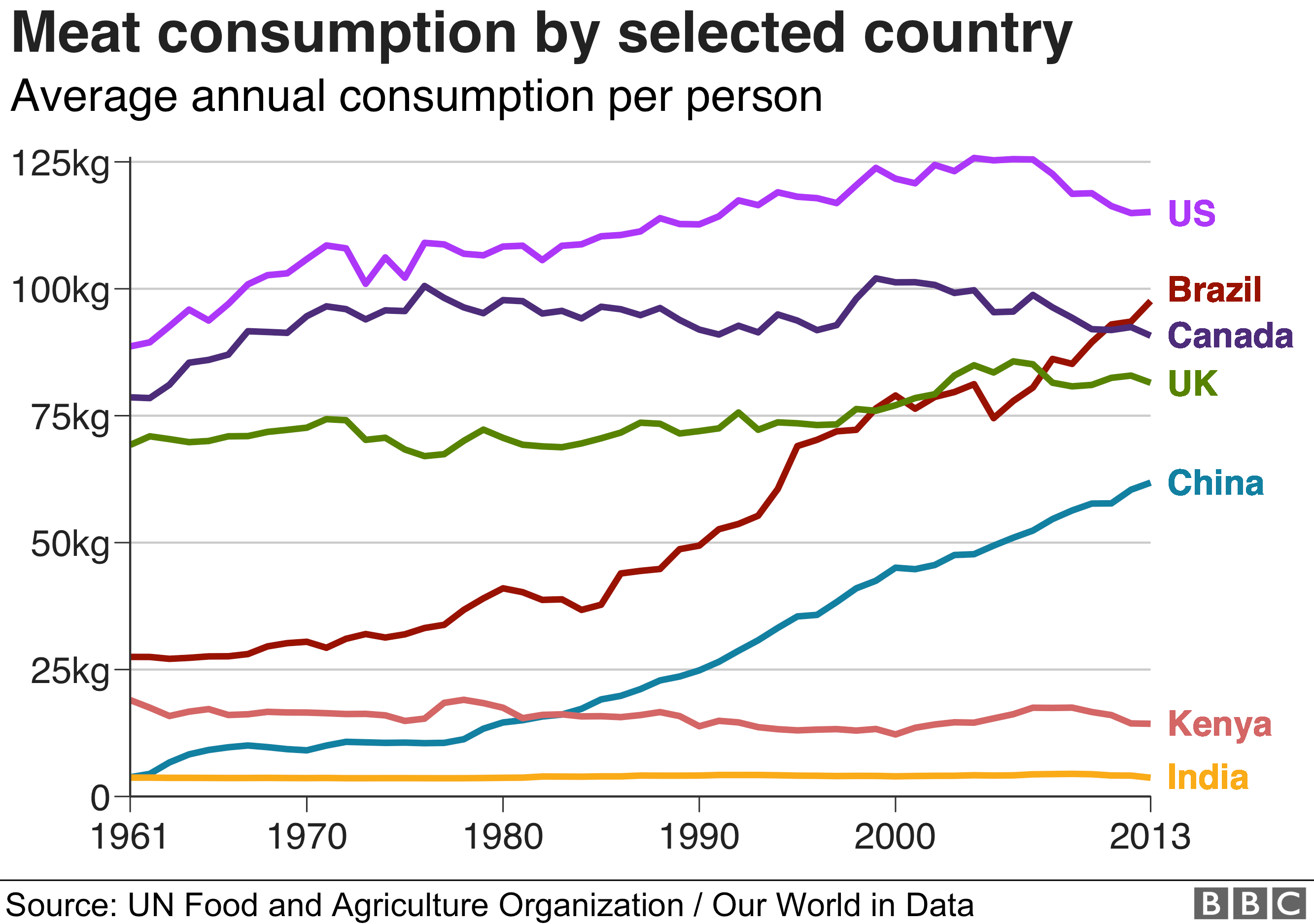 Meat consumption by selected country